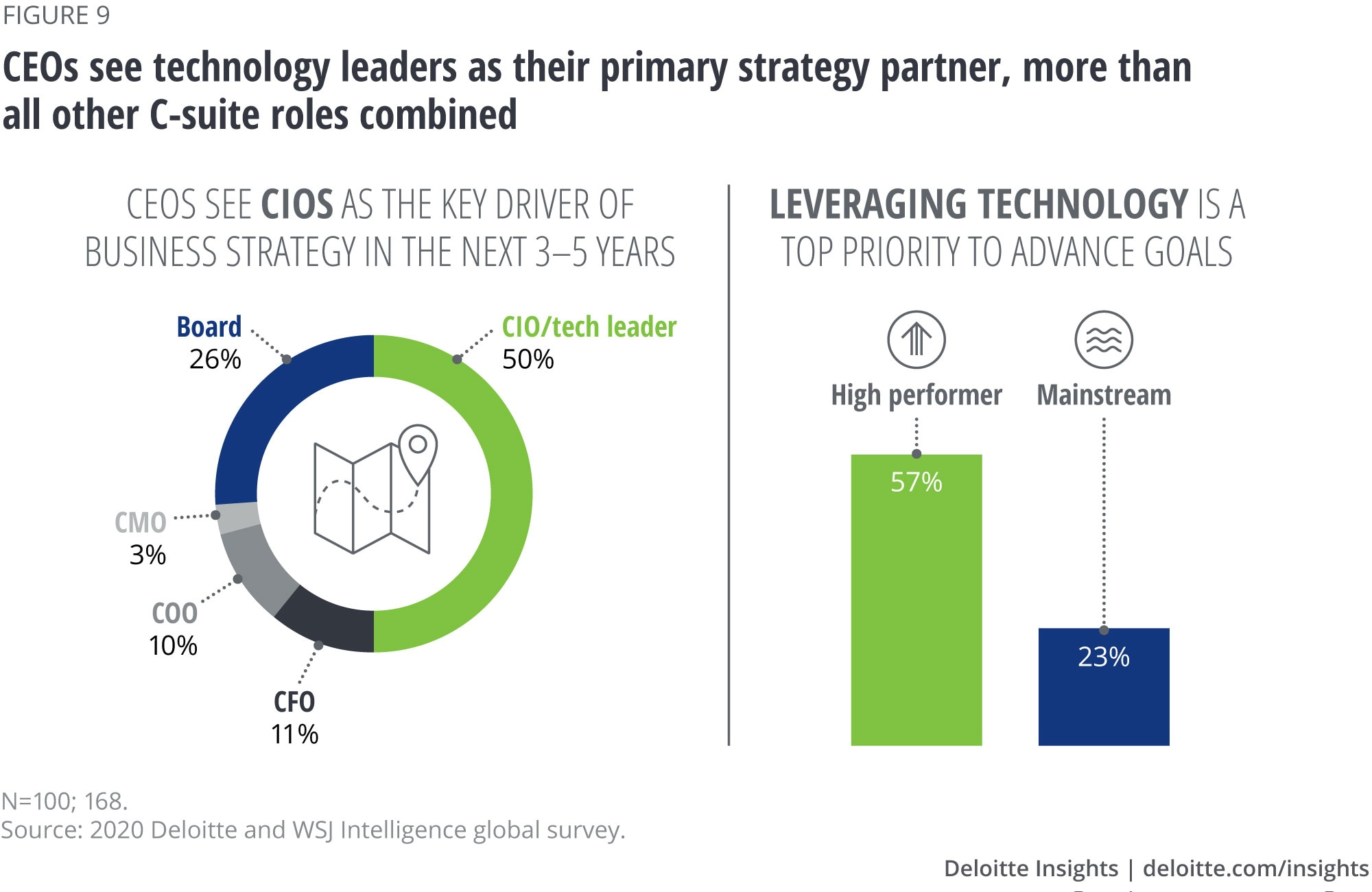 CEOs see technology leaders as their primary strategy partner, more than all other C-suite roles combined