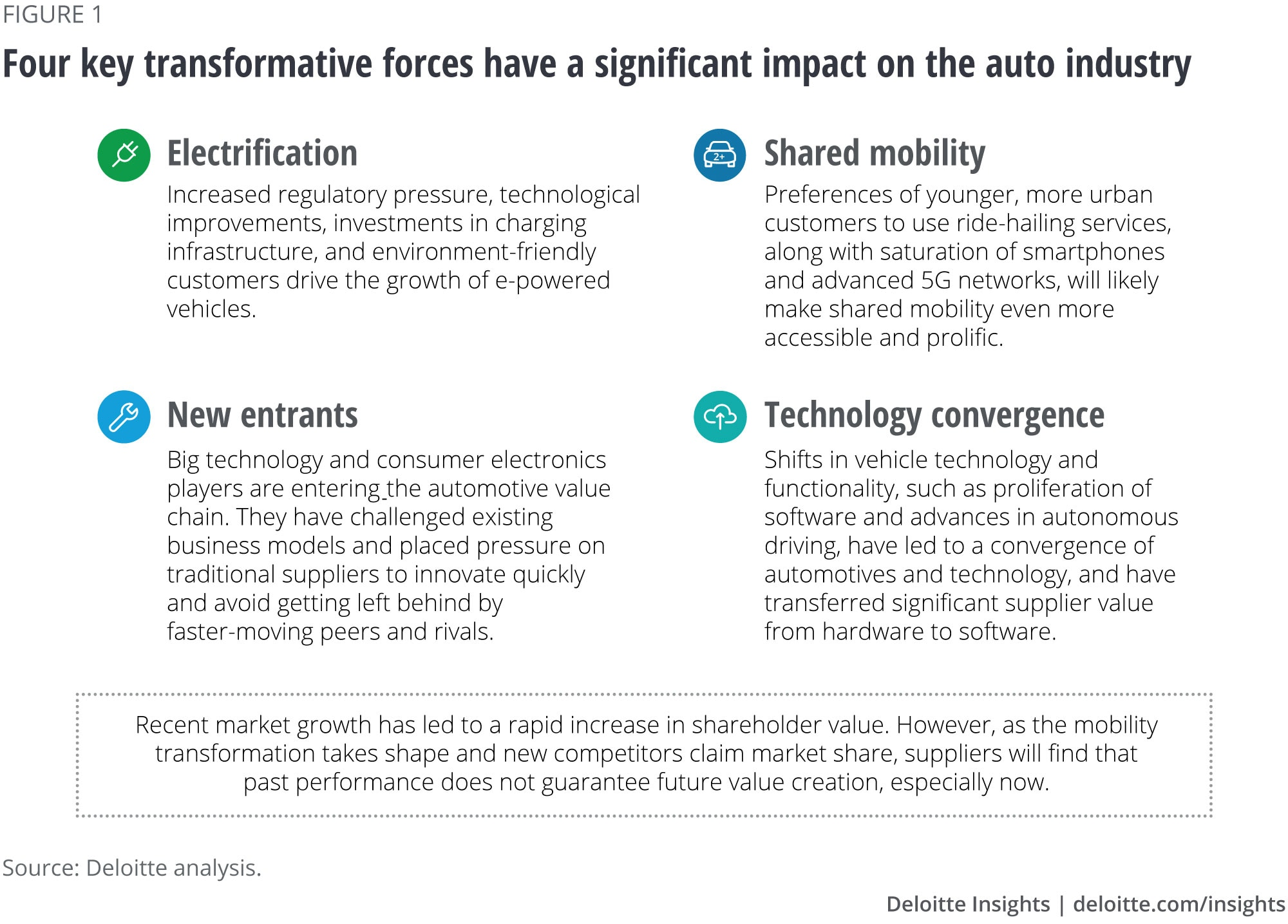 Four key transformative forces have a significant impact on the auto industry