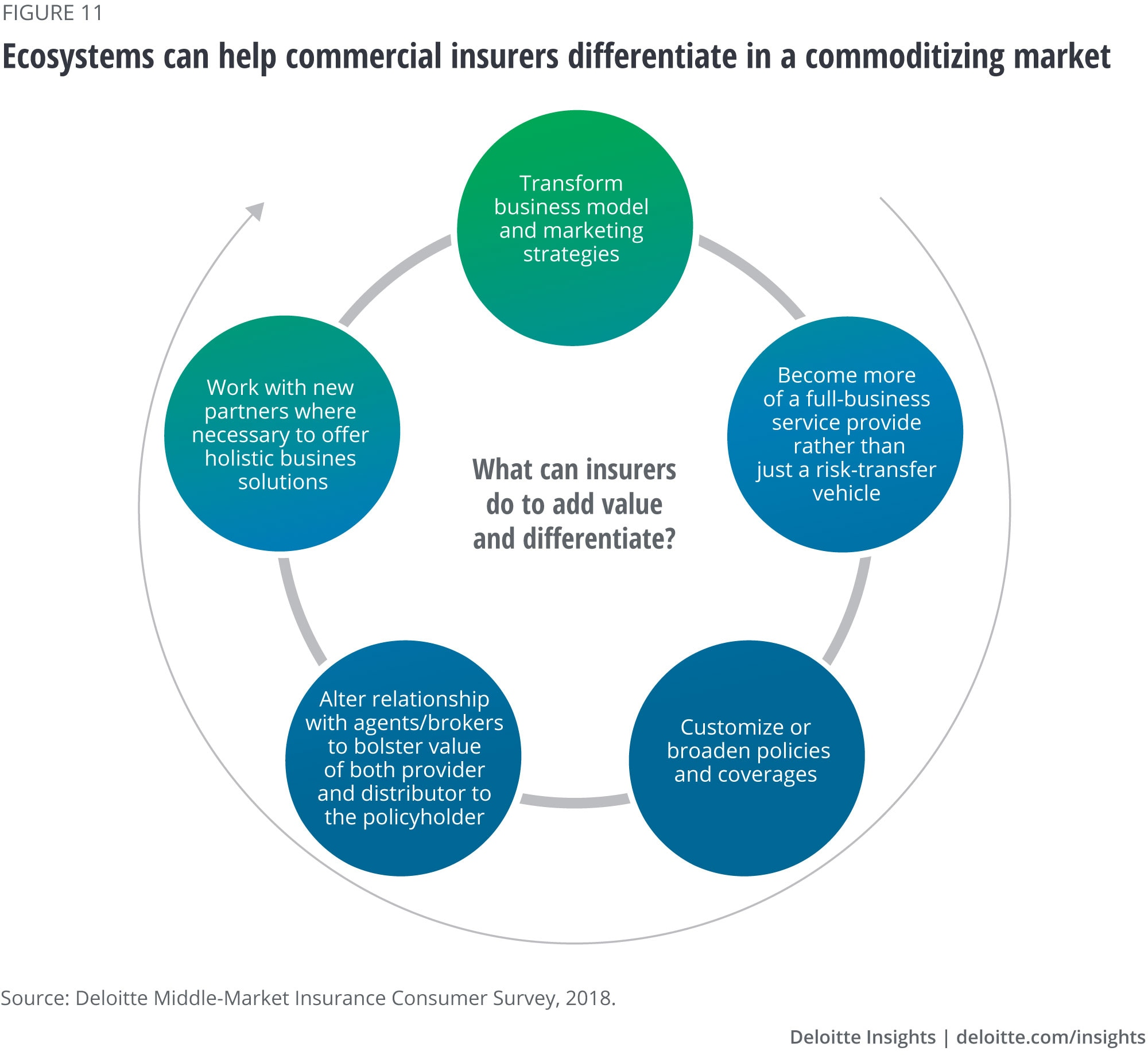 Ecosystems can help commercial insurers differentiate in a commoditizing market
