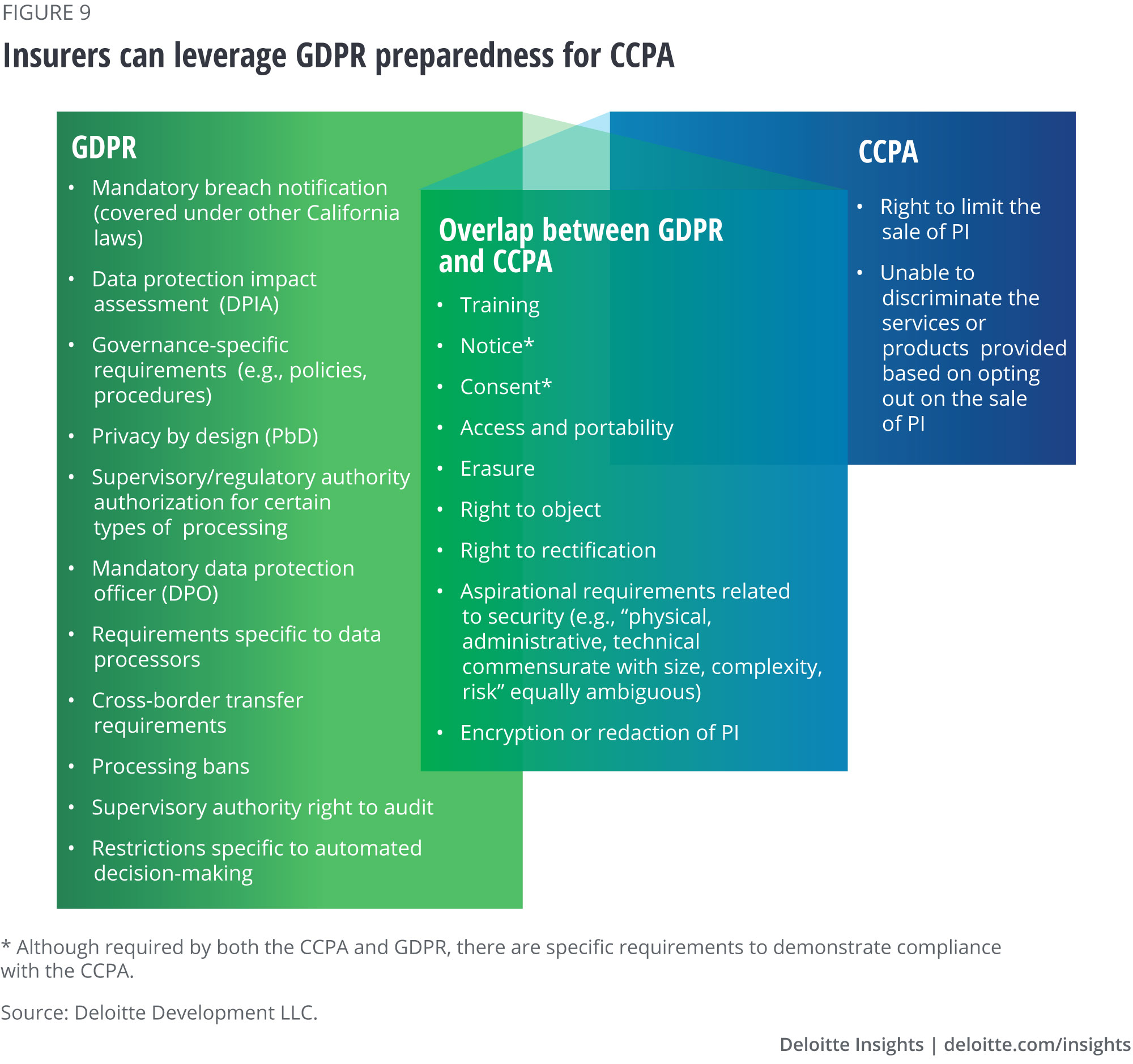 Insurers can leverage GDPR preparedness for CCPA