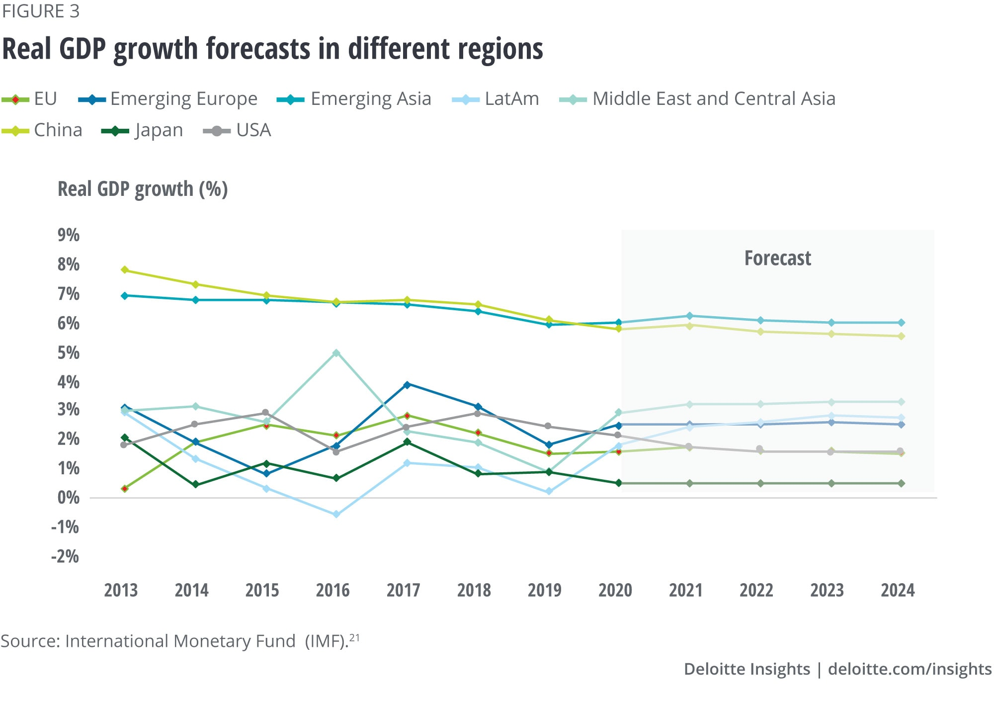Real GDP growth forecasts in different regions (percent)