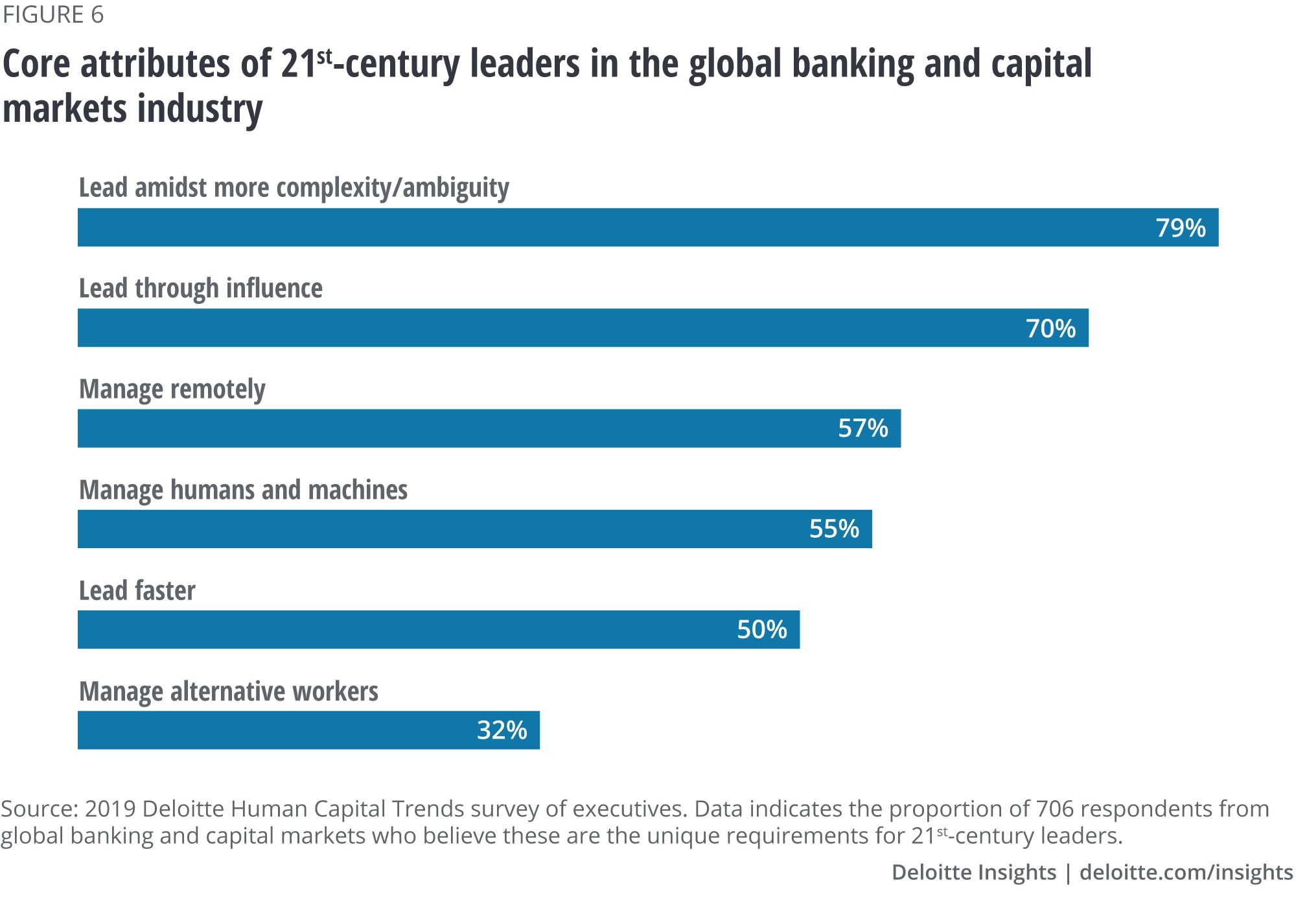 Core attributes of the 21st century leaders in the global banking and capital markets industry