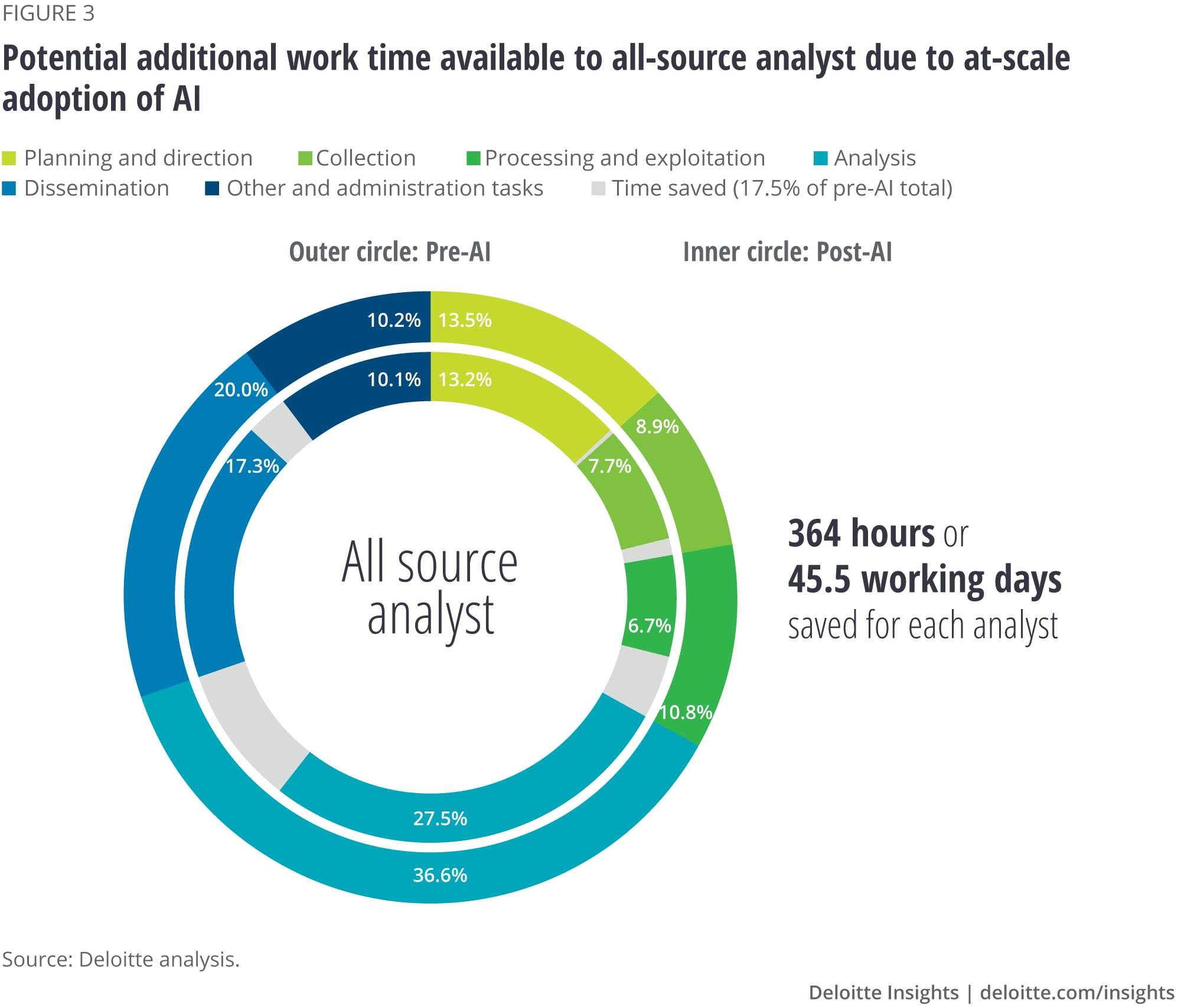 Potential additional work time available to all-source analyst due to at-scale adoption of AI