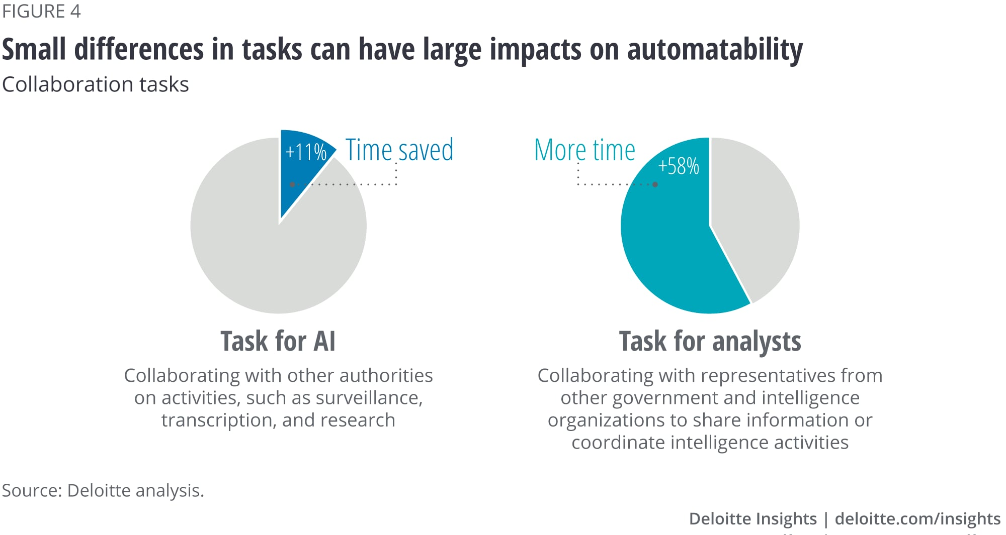 Small difference in tasks can have large impacts on automatability