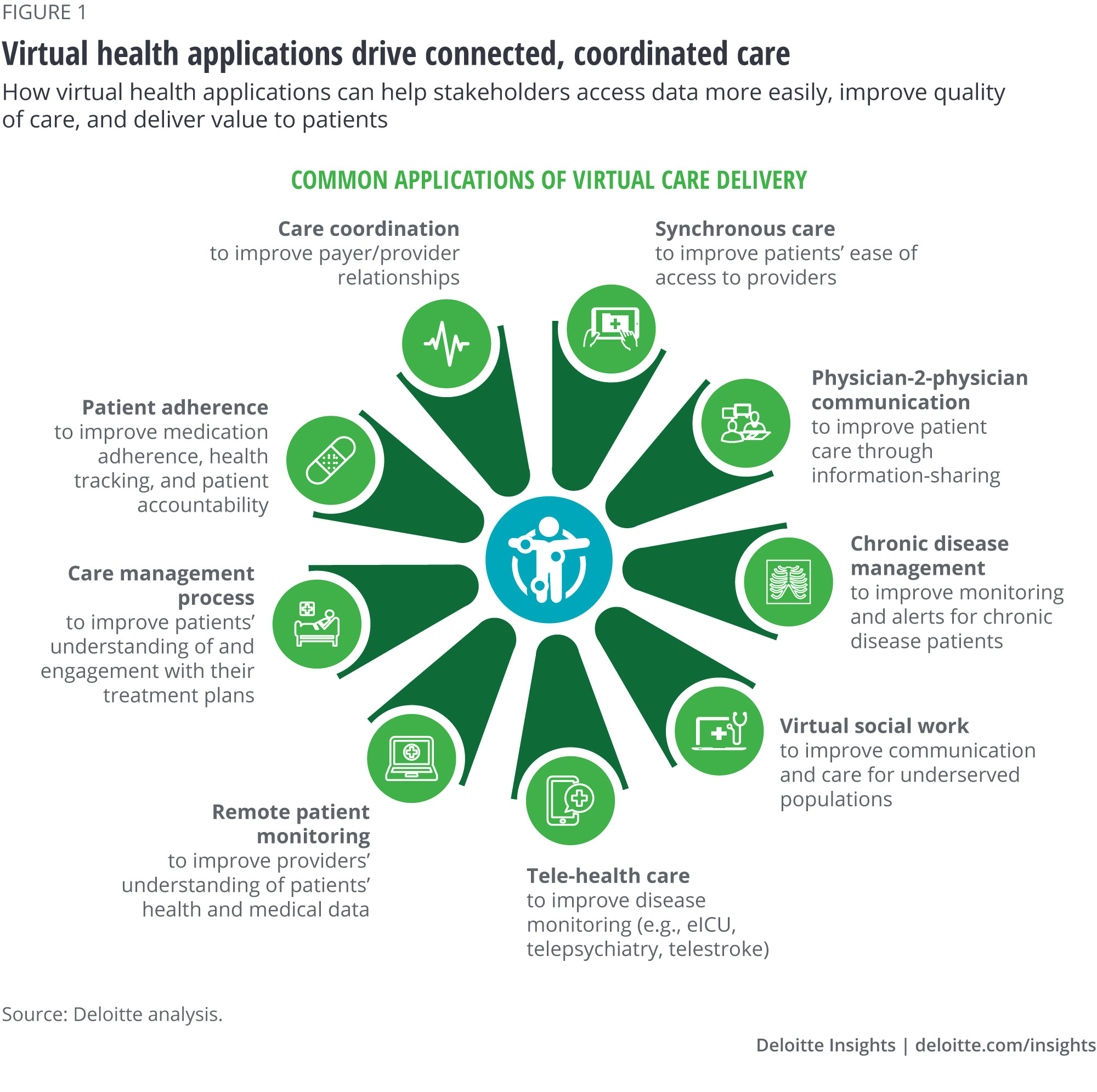 Telemedicine In Rural Areas Benefits Of Virtual Health Deloitte Insights