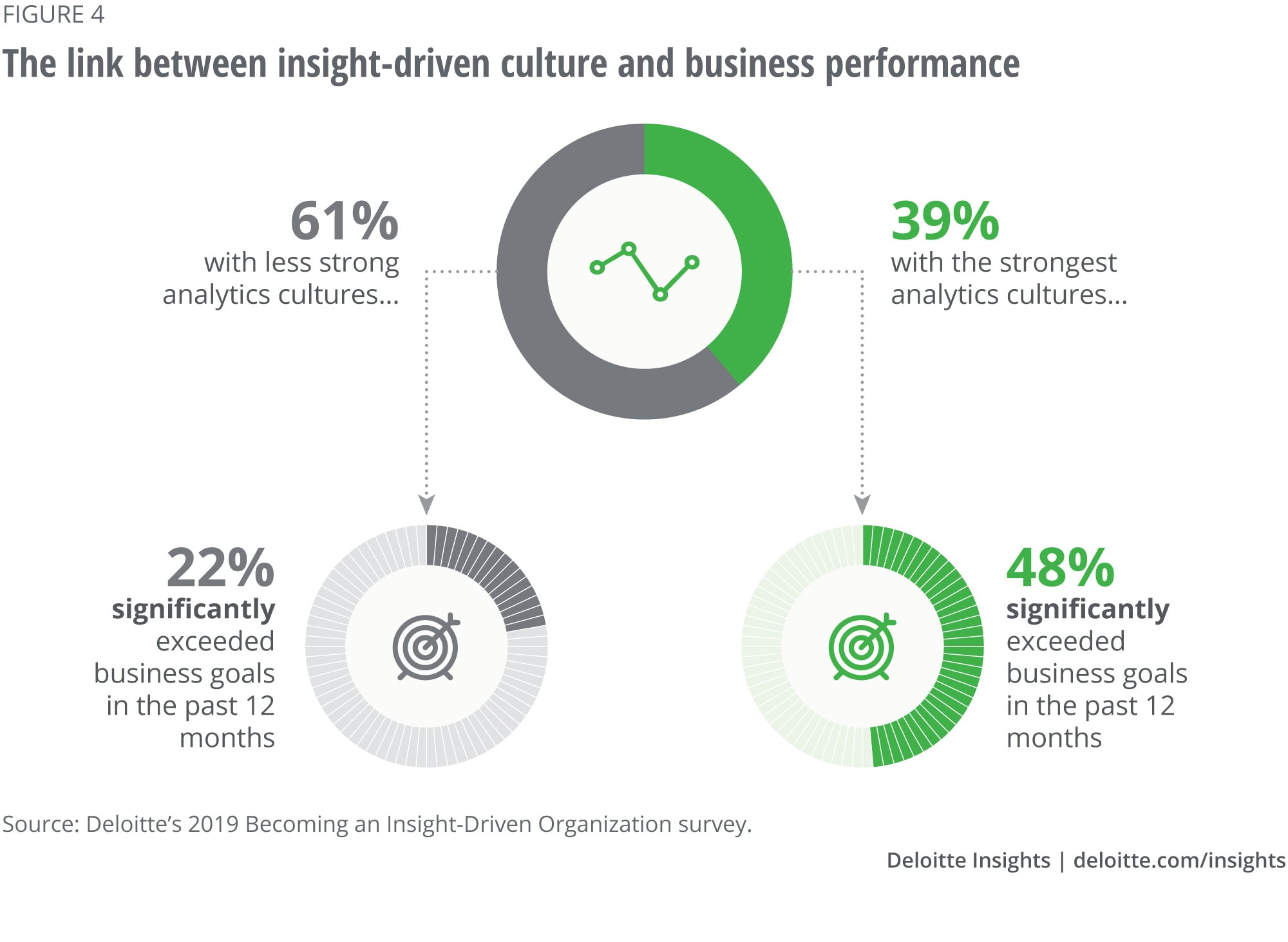 The link between insight-driven culture and business performance