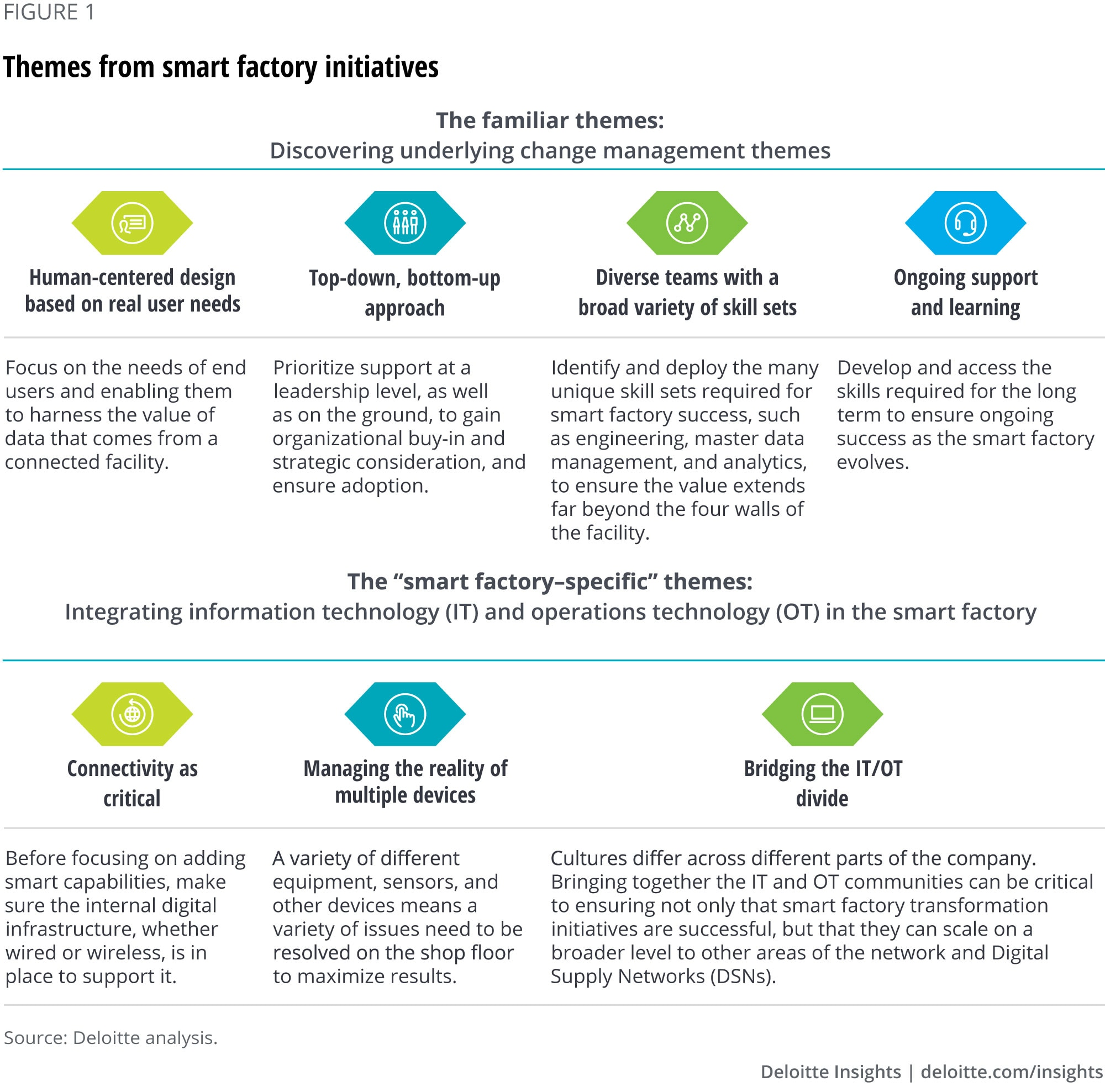 Themes from smart factory initiatives