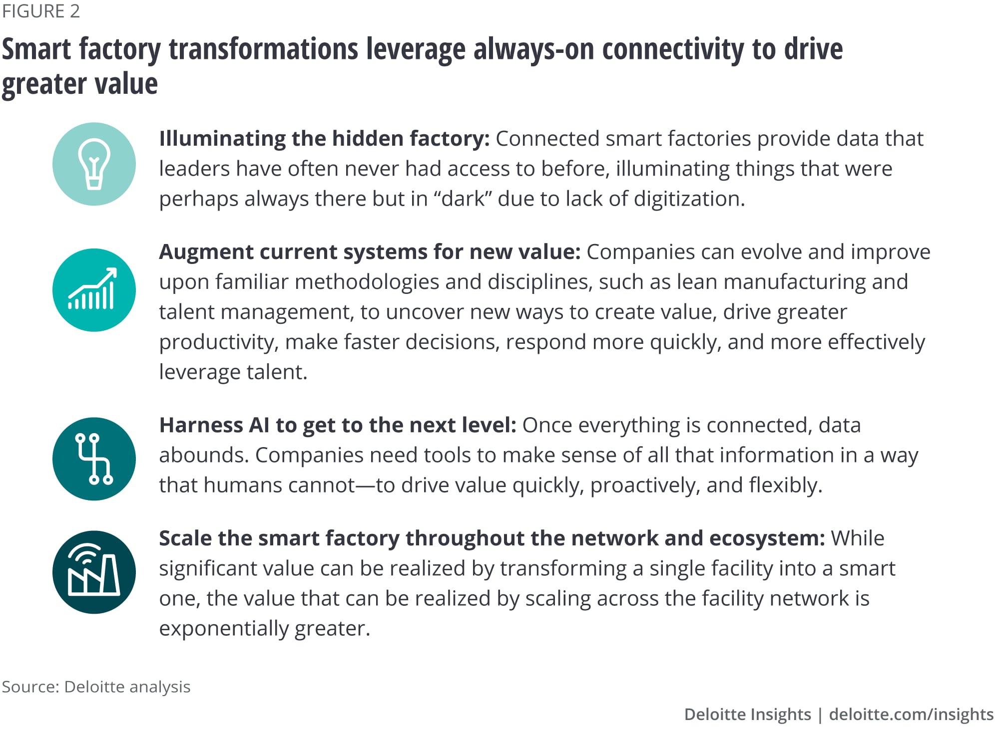Smart factory transformations leverage always-on connectivity to drive greater value