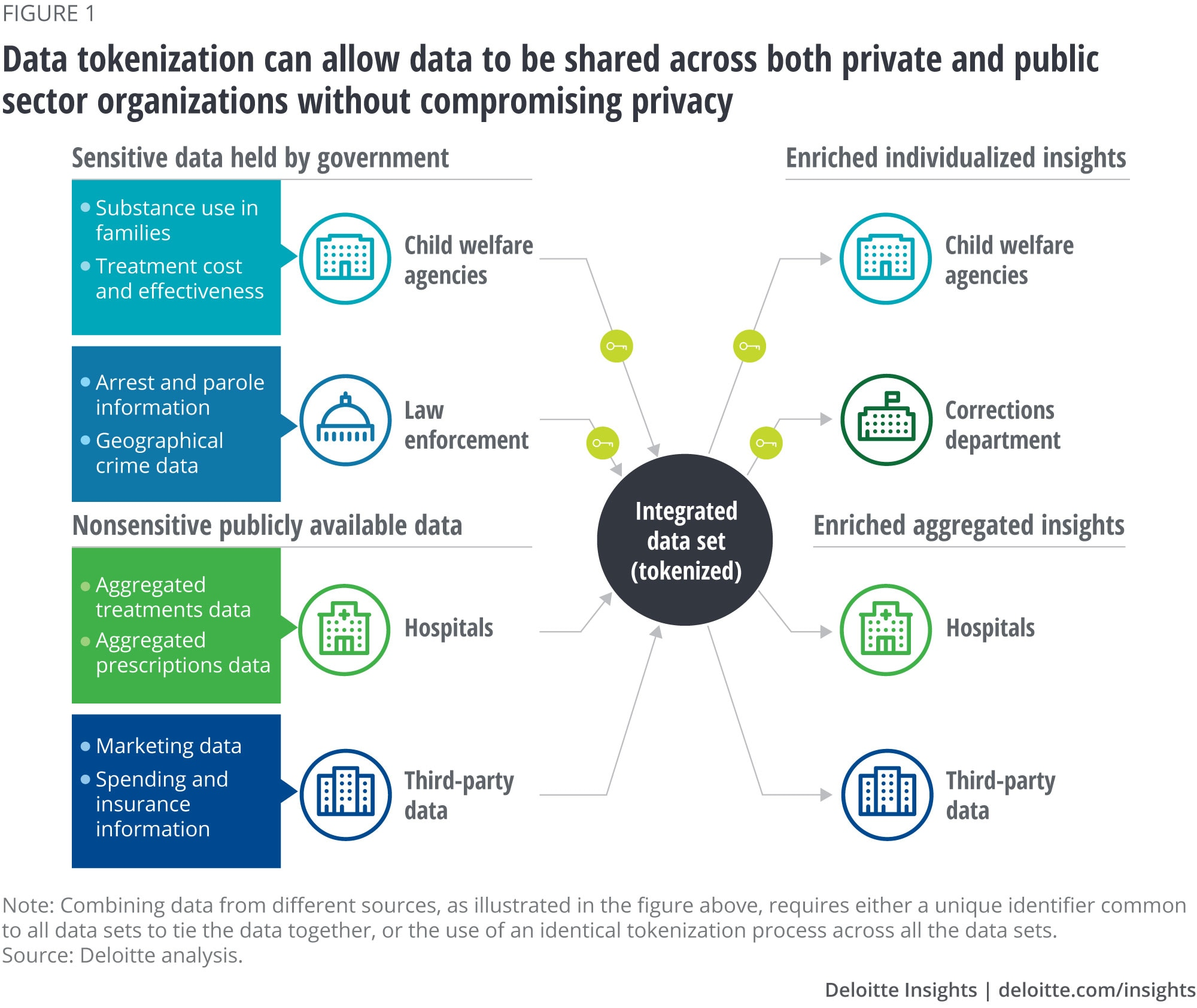 Data tokenization can allow data to be shared across both private and public sector organizations without compromising privacy