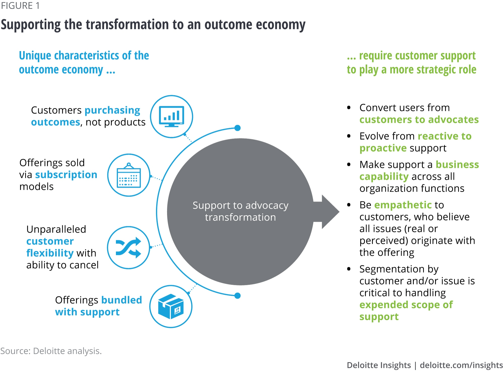 Figure 1. Supporting the transformation to an outcome economy
