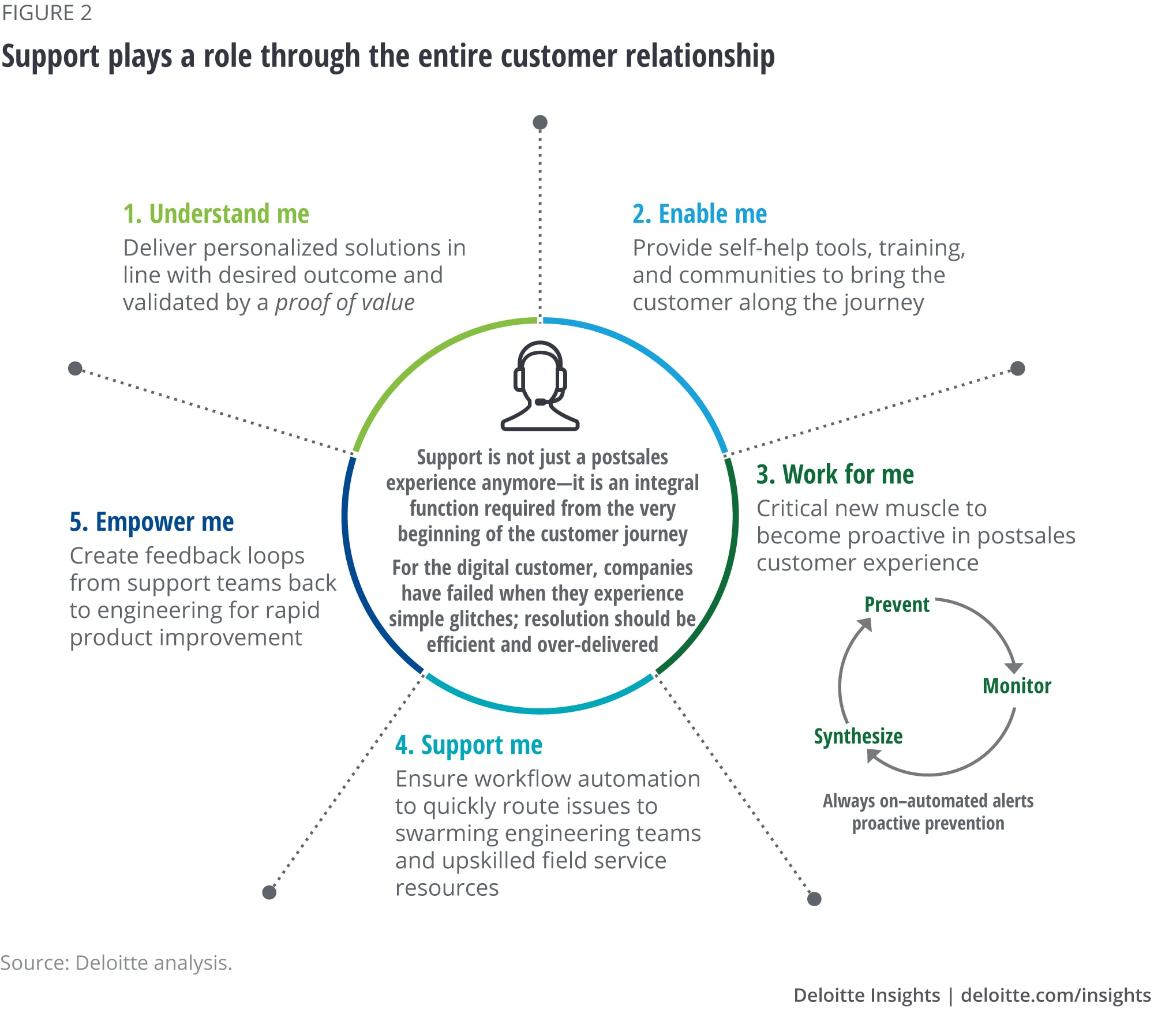 Figure 2. Support plays a role through the entire customer relationship