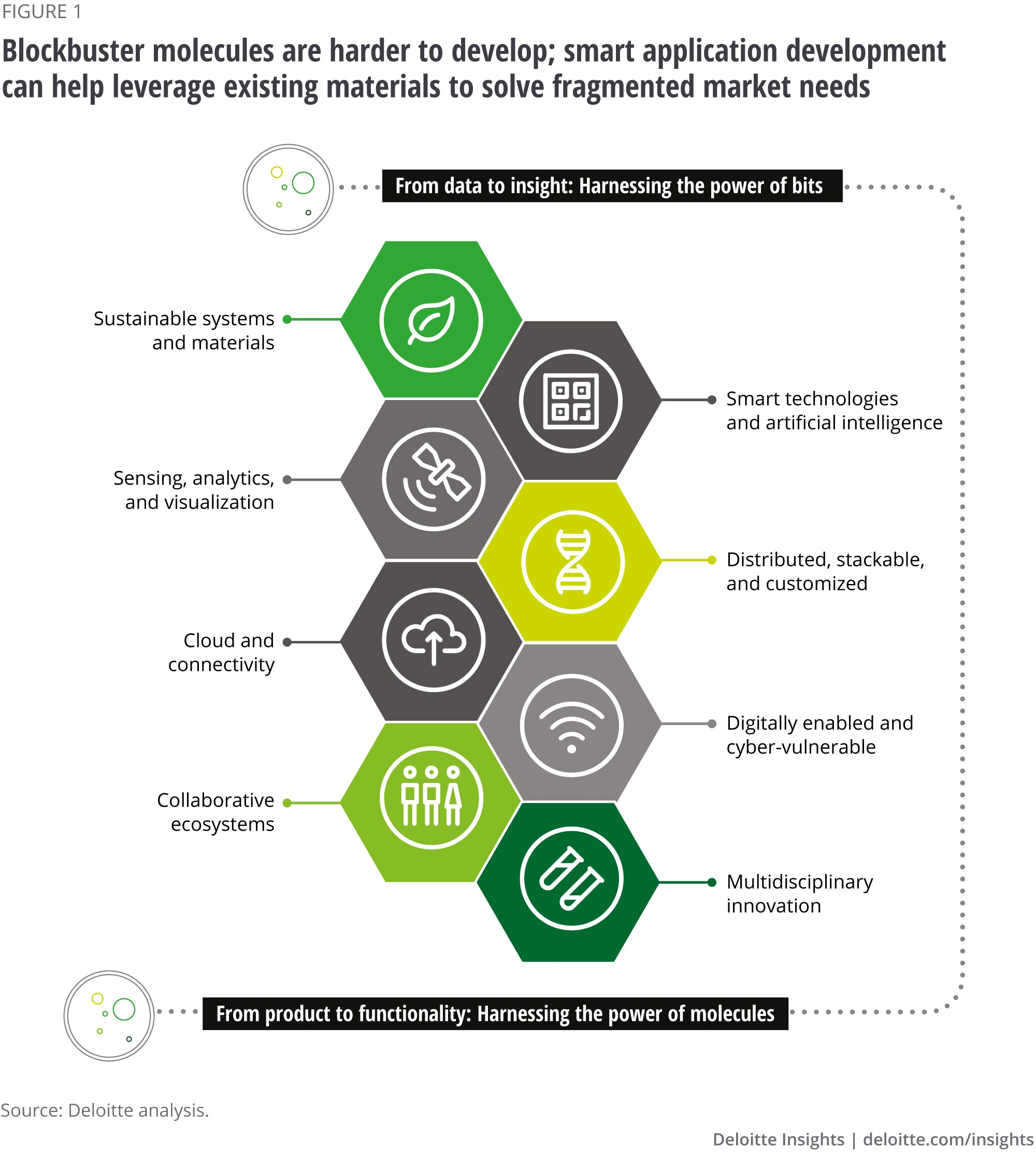 As blockbuster molecules are harder to develop, smart application development helps leverage existing materials to solve fragmented market needs