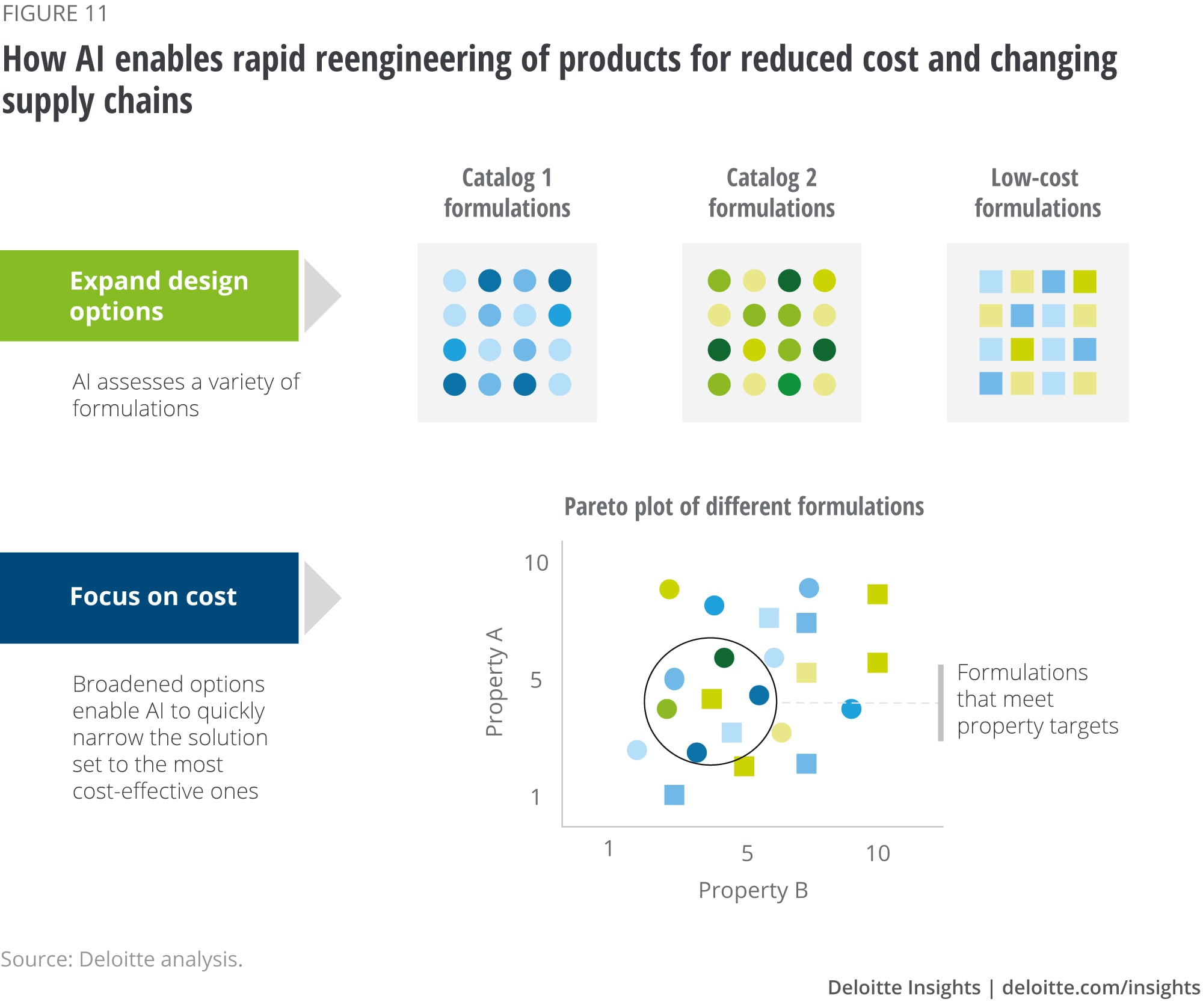 An illustration of how AI enables rapidly reengineering products for reduced cost and changing supply chains
