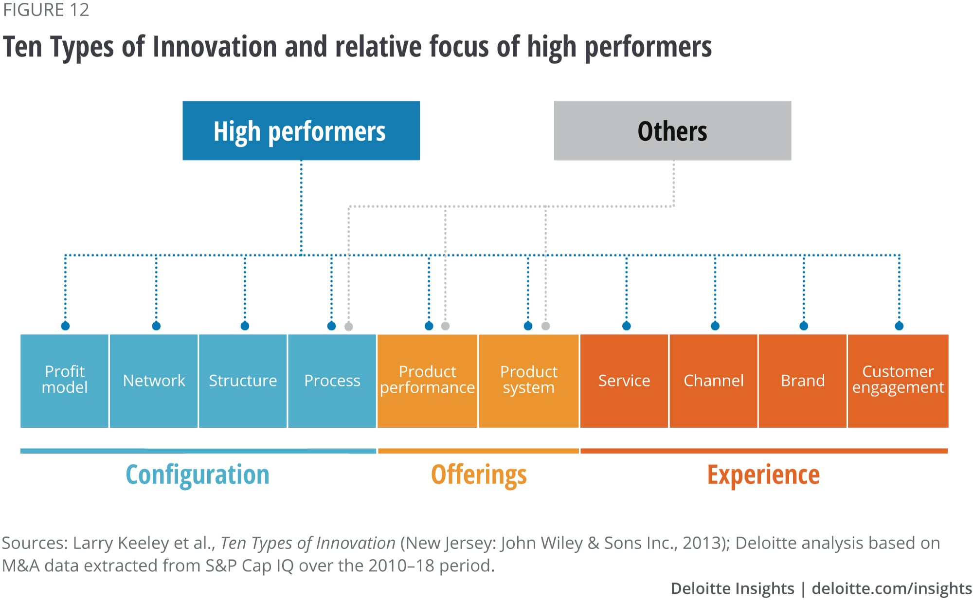 Ten Types of Innovation and relative focus of high performers