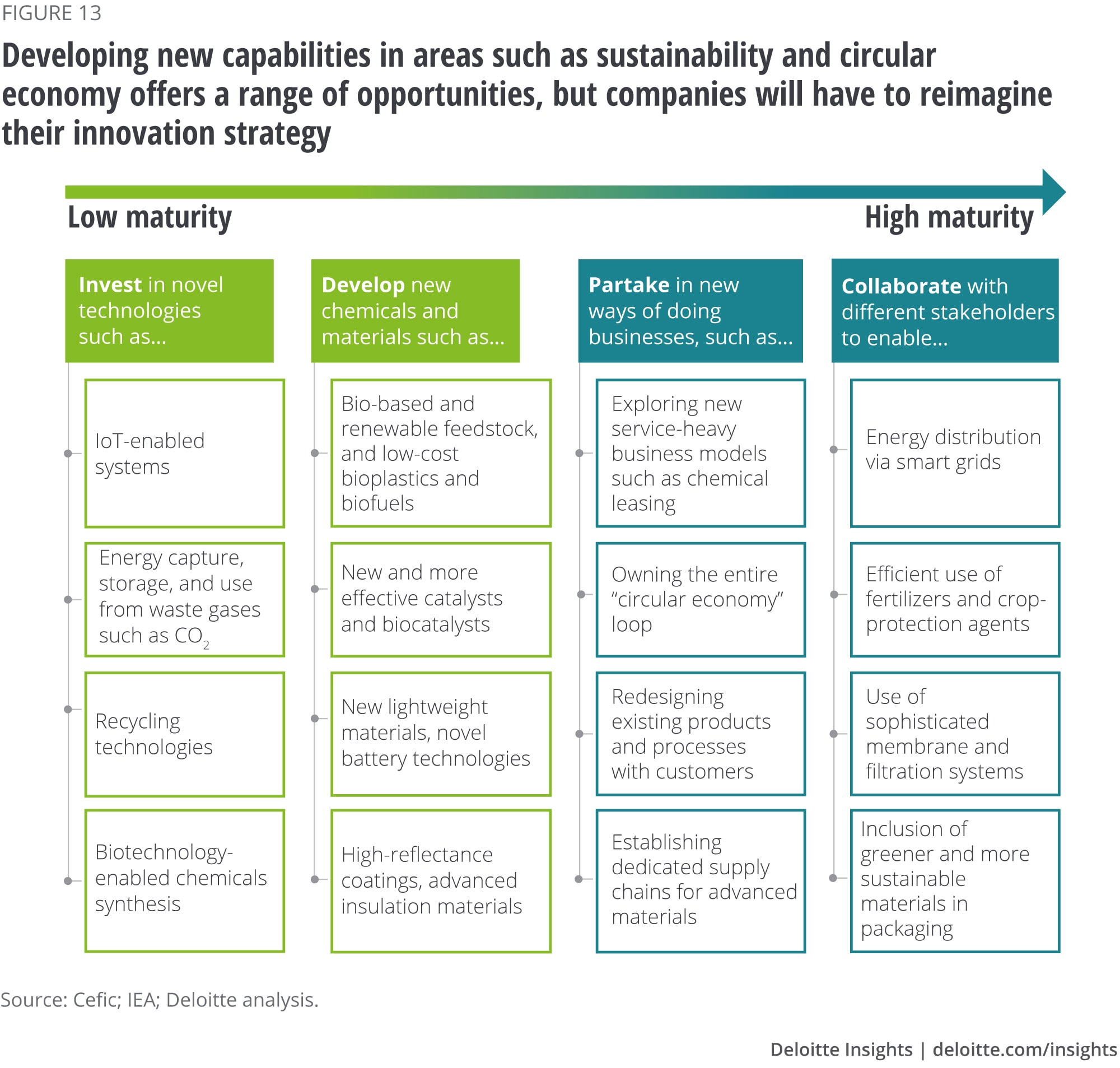 Developing new capabilities in areas such as sustainability and circular economy offers a range of opportunities, but companies will have to reimagine their innovation strategy