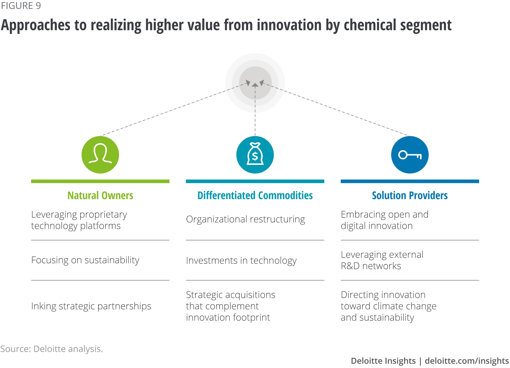Approaches to realizing higher value from innovation by chemical segment
