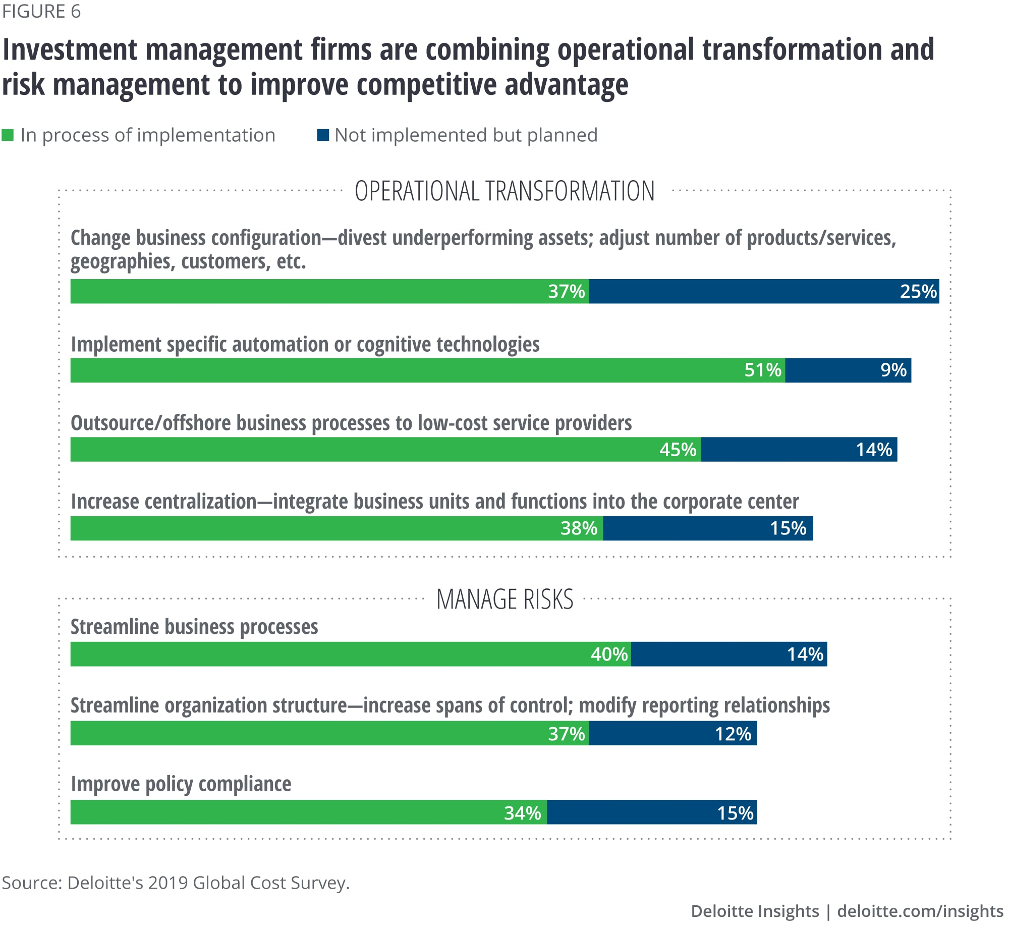 Investment management firms are combining operational transformation and risk management to improve competitive advantage