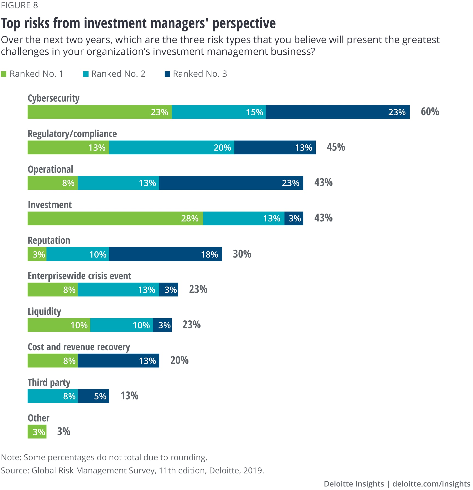 Top risks from an investment managers' perspective