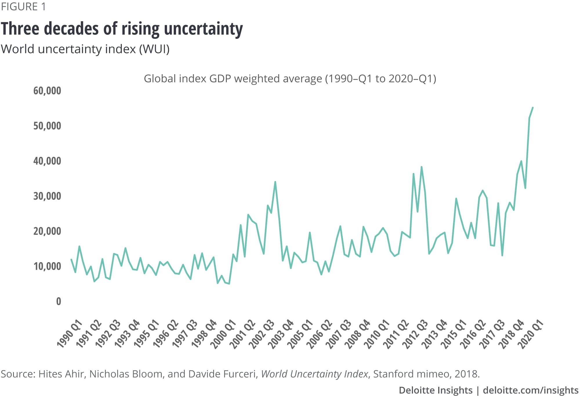 Figure 1. Three decades of rising uncertainty