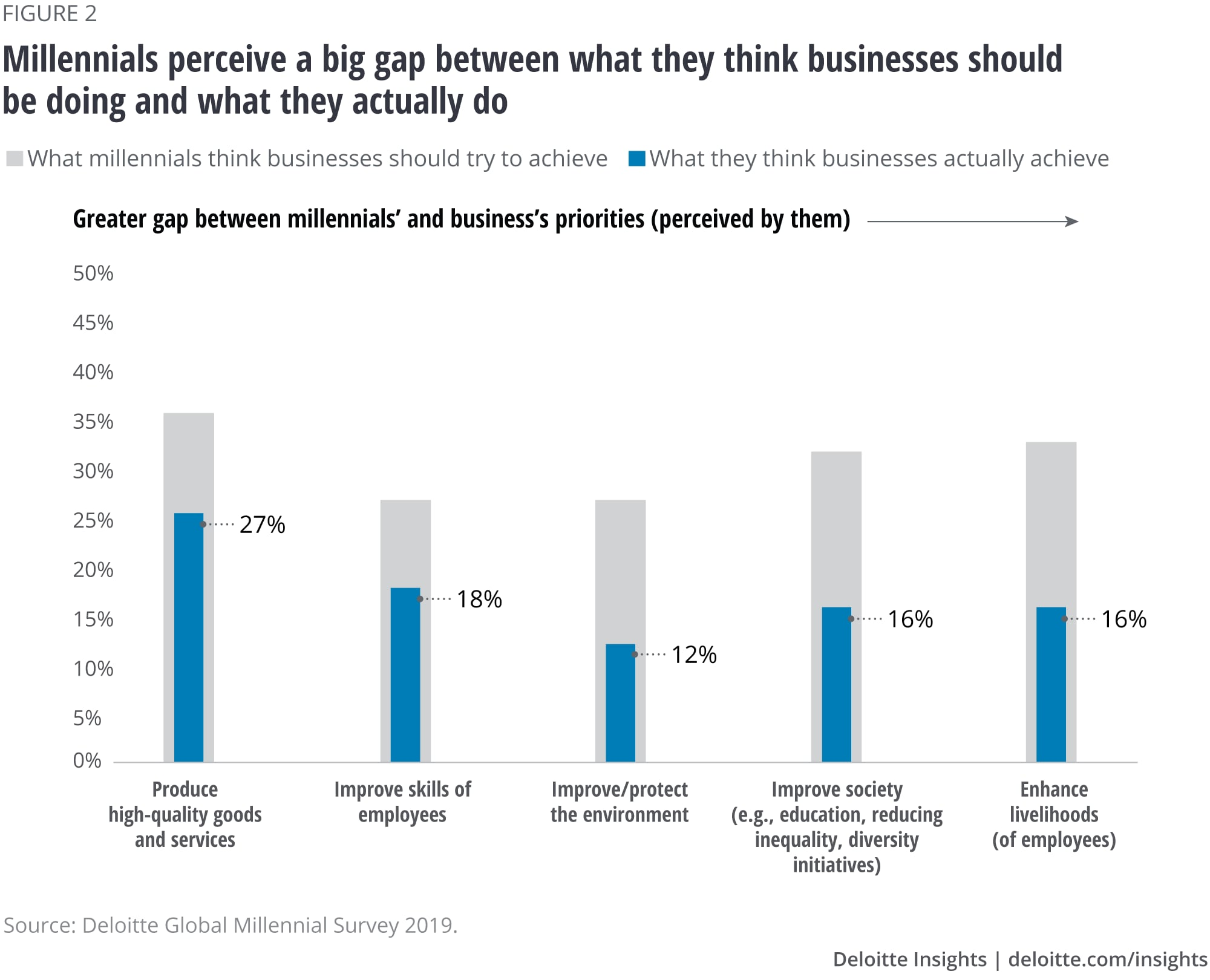 Millennials perceive a big gap between what they think businesses should be doing and what they actually do