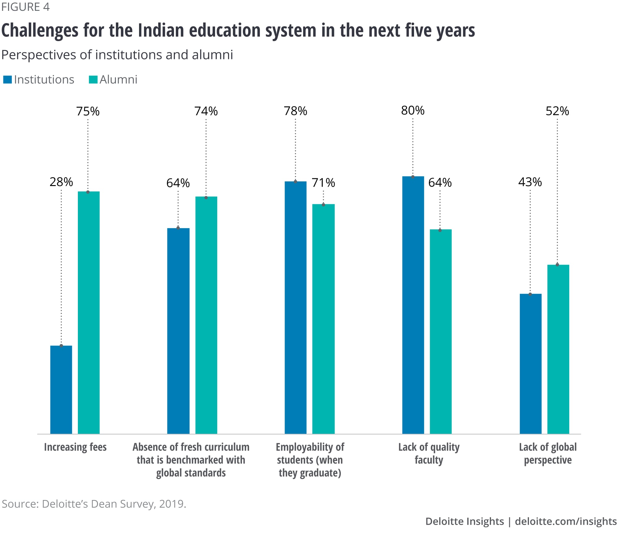 Challenges for the Indian education system in the next five years