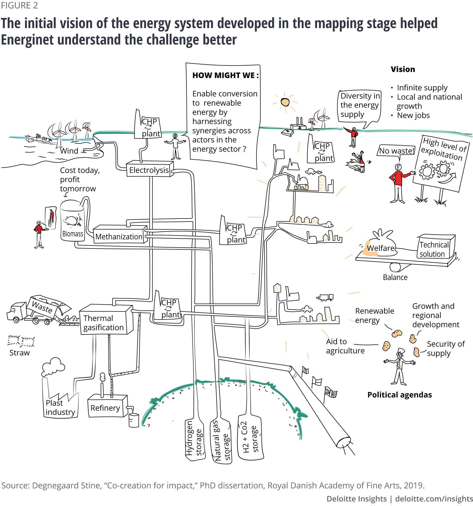 The initial vision of the energy system developed in the mapping stage helped Energinet understand the challenge better
