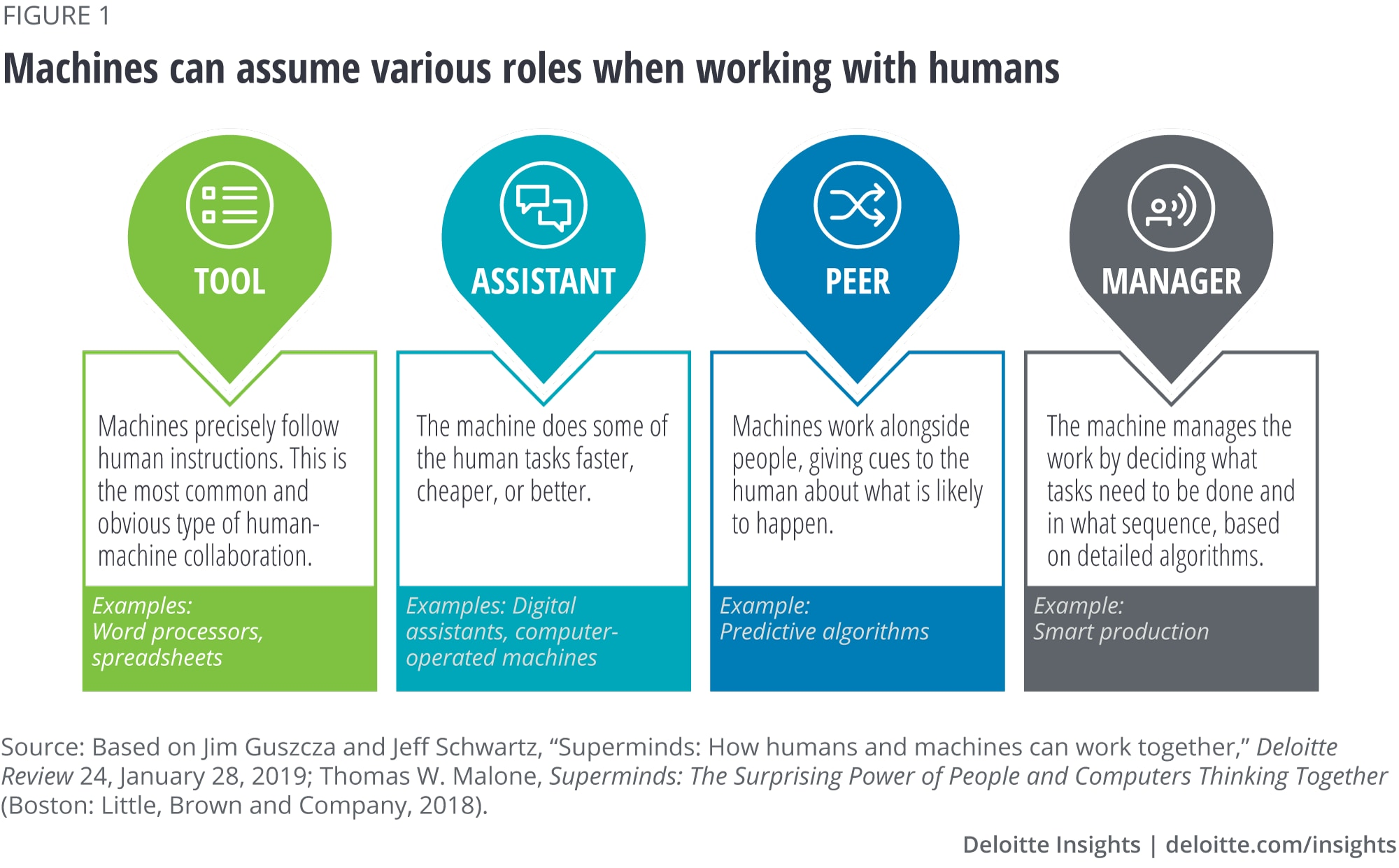 Machines can assume various roles when working with humans