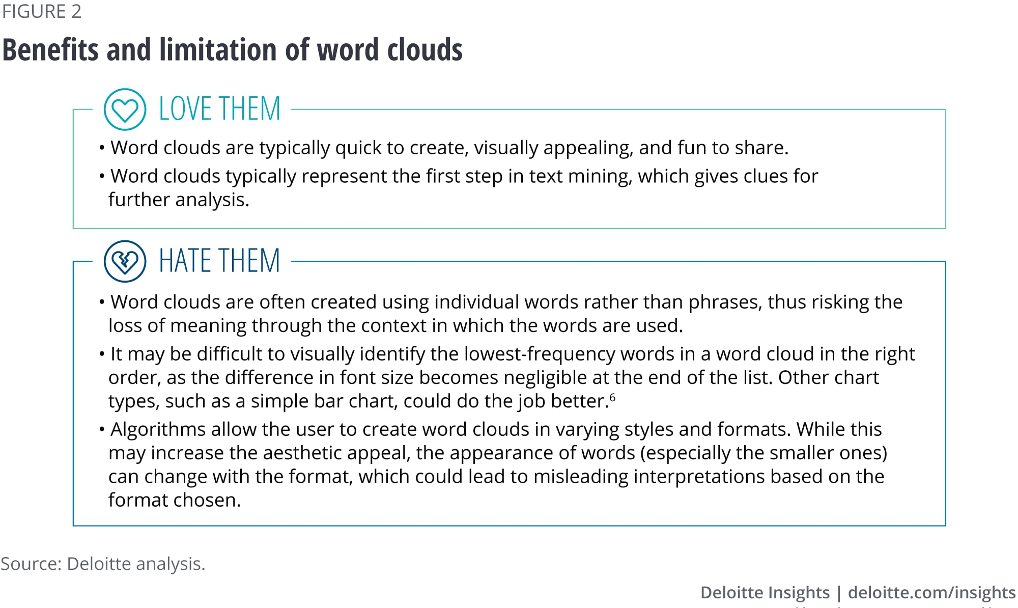 Benefits and limitation of word clouds