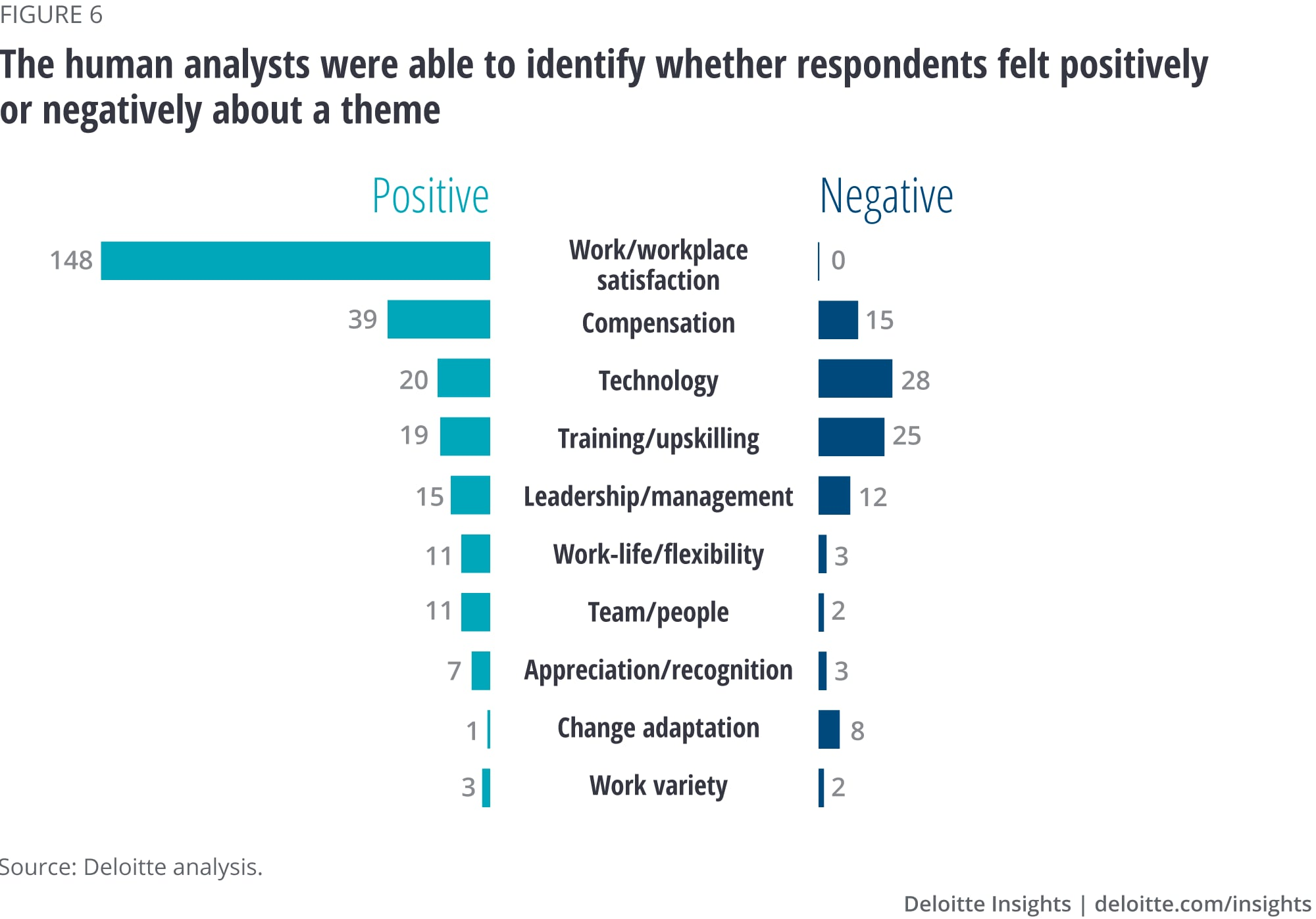 The human analysts were able to identify whether respondents felt positively or negatively about a theme