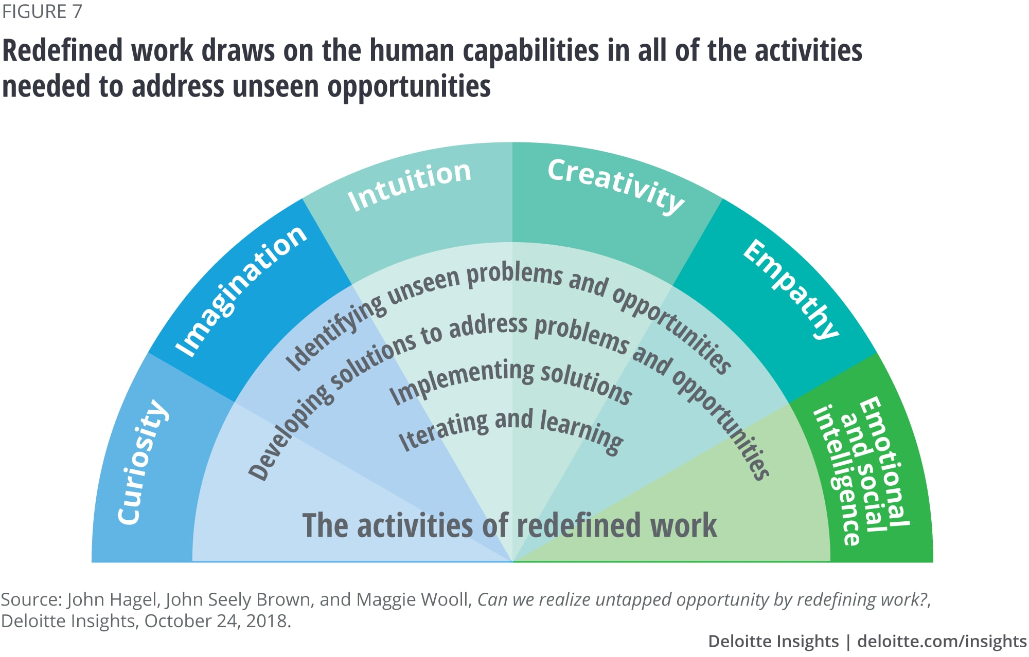 Uniquely human capabilities have a huge bearing on redefined work