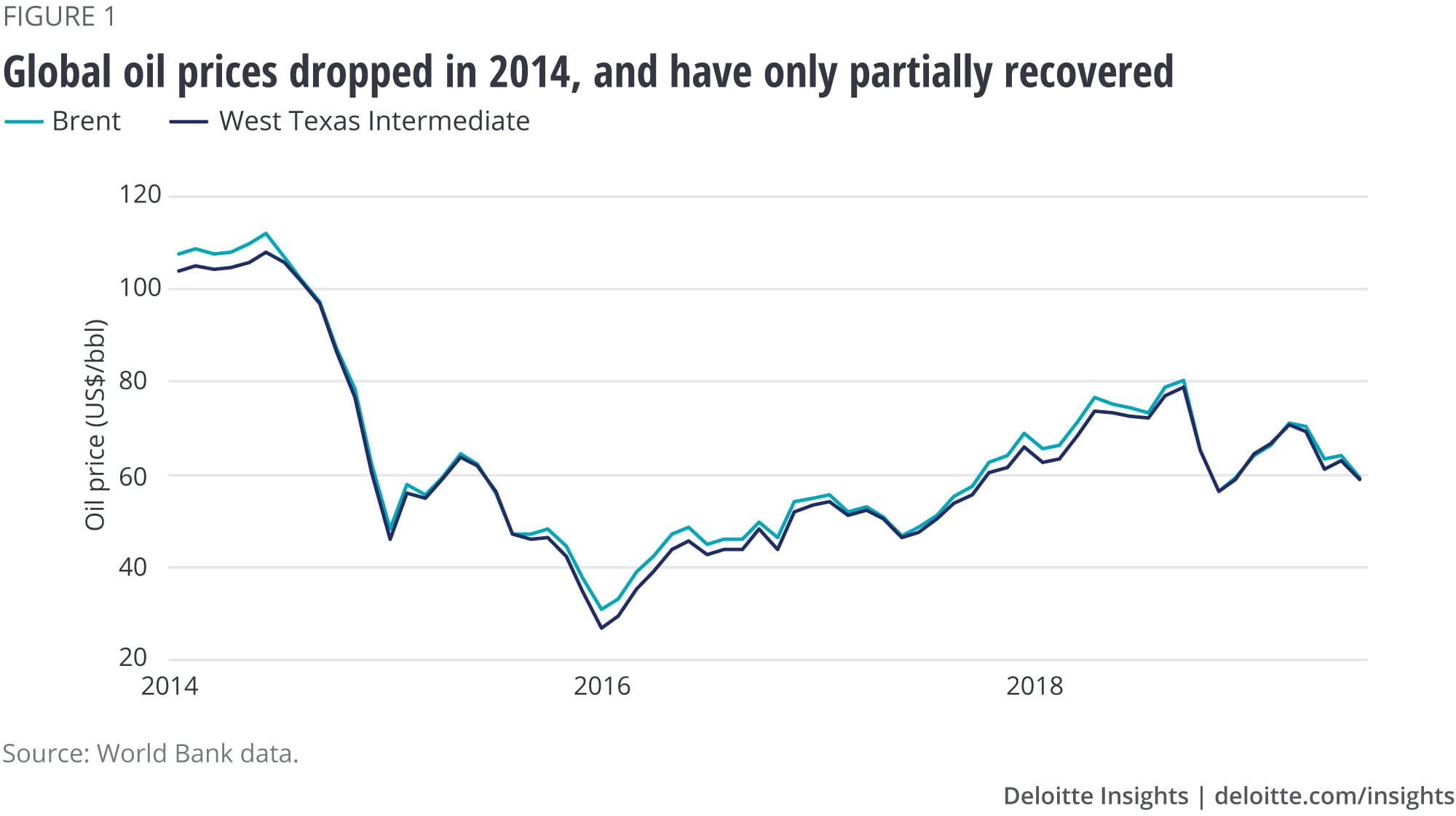 Global oil prices dropped in 2014, and have only partially recovered