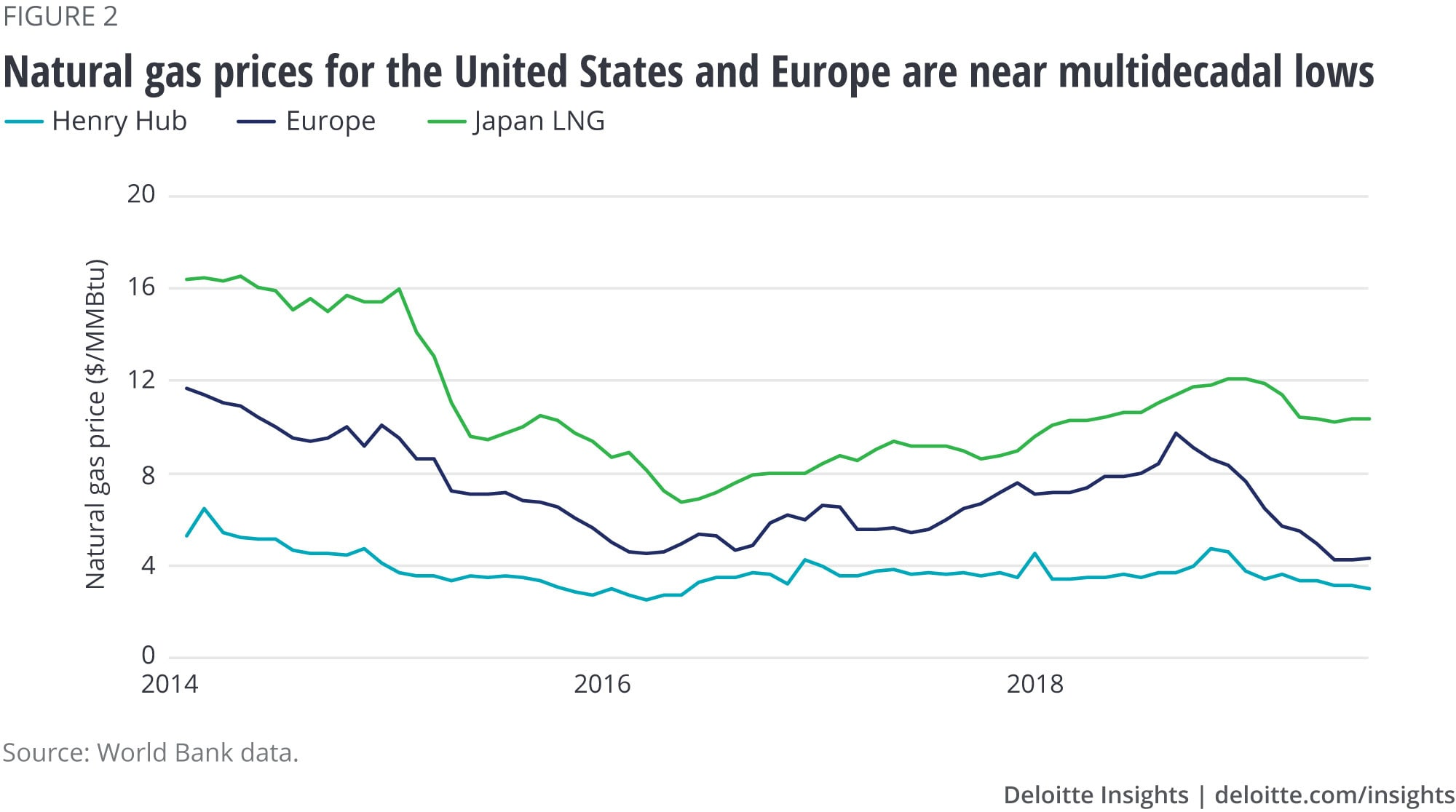 Natural gas prices for United States and Europe are near multidecadal lows