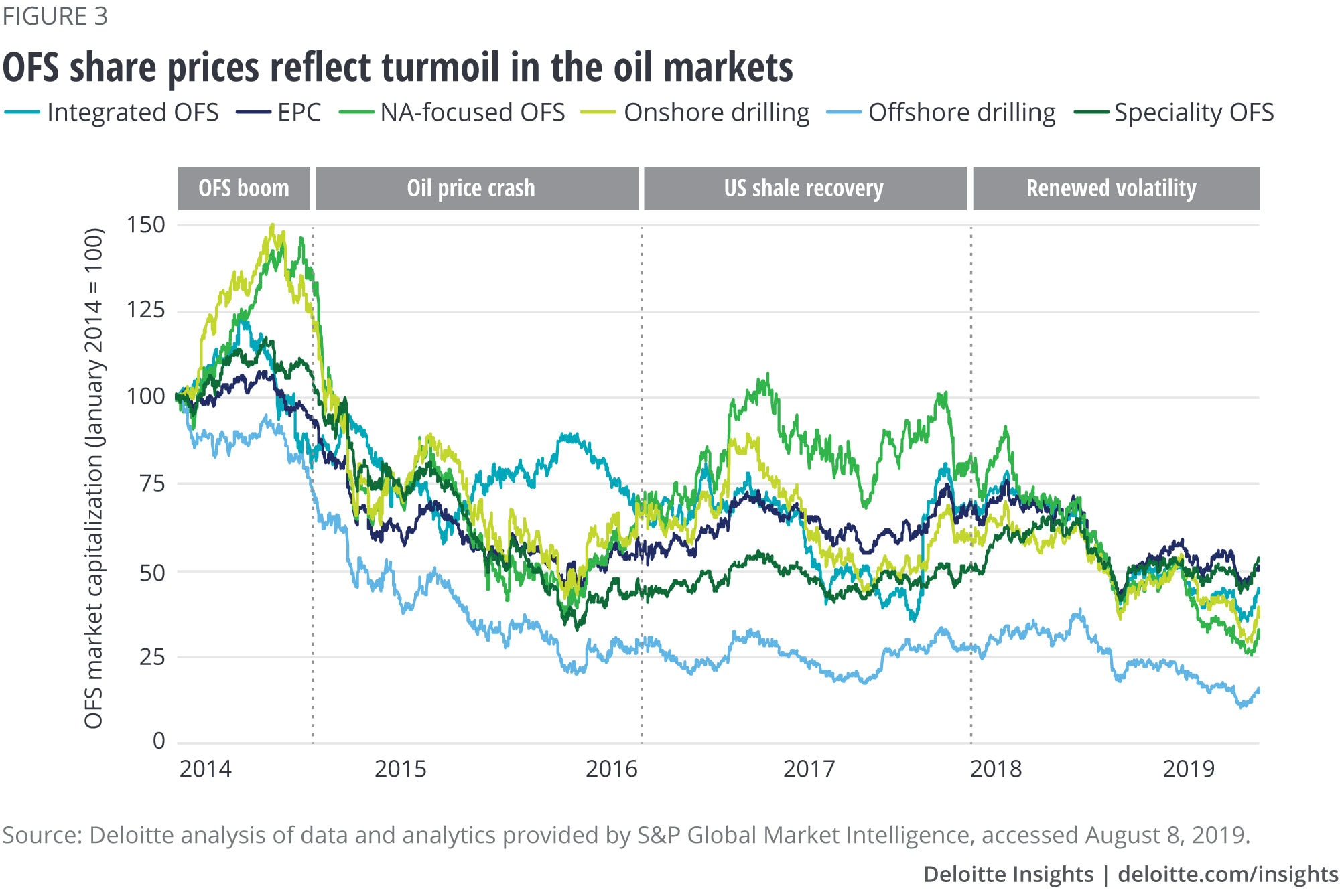 OFS share prices reflect turmoil in the oil markets