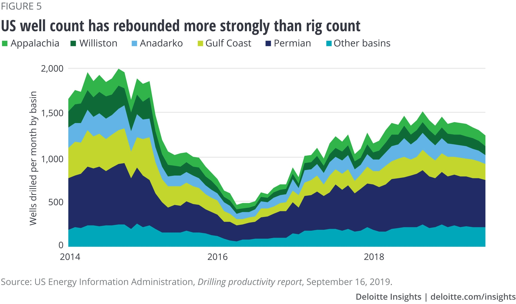 US well count has rebounded more strongly than rig count