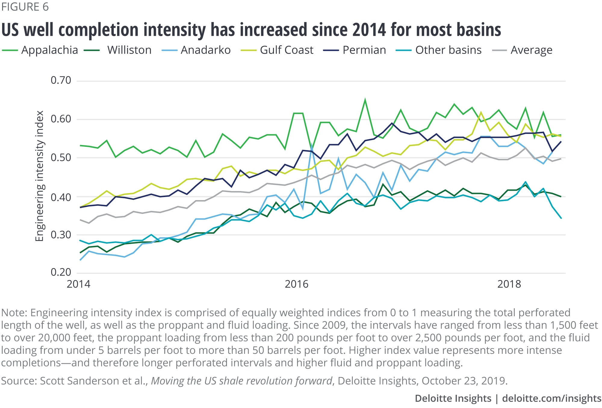 US well completions intensity has increased since 2014 for most basins
