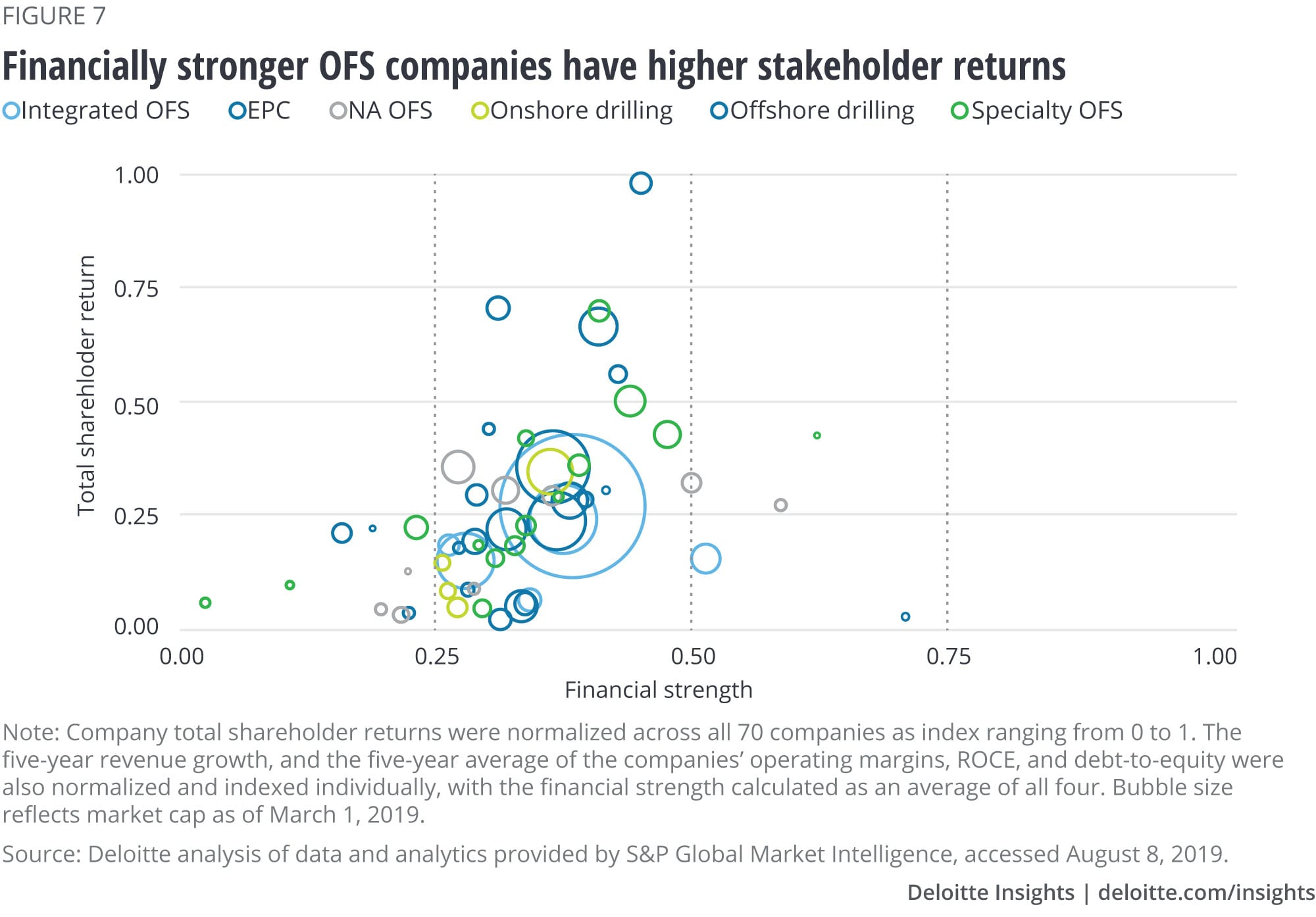 Financially stronger OFS companies have higher shareholder returns