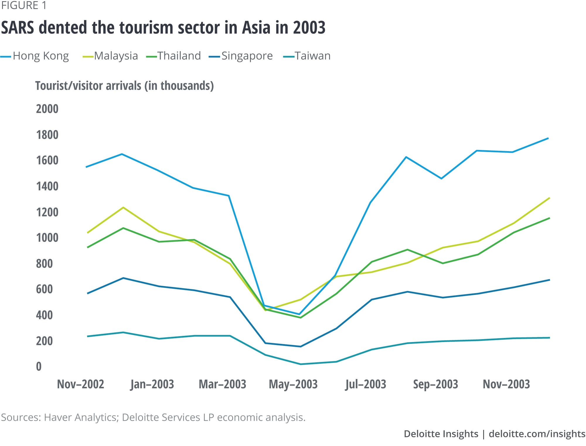 SARS dented the tourism sector in Asia in 2003