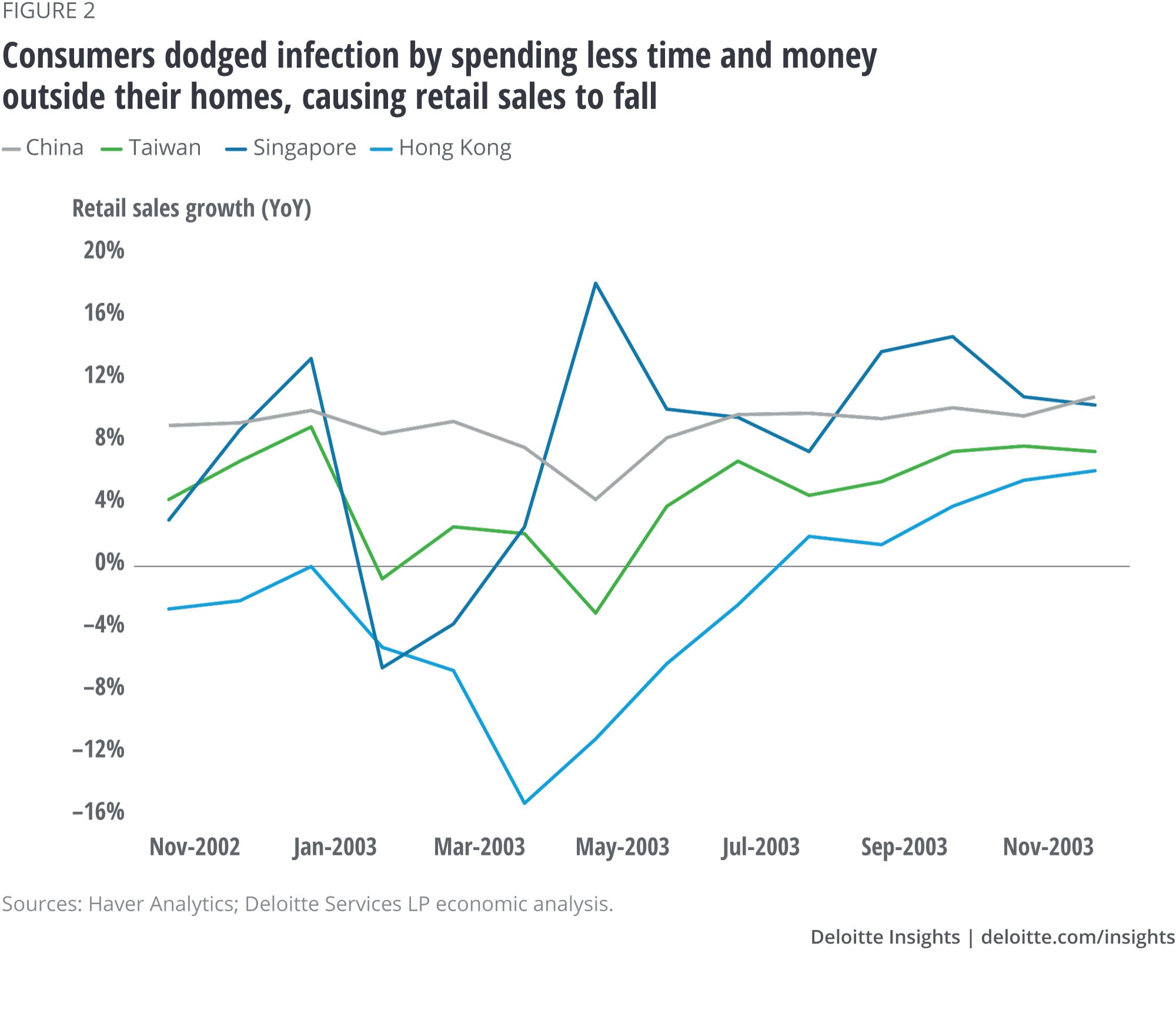 Consumers dodged infection by spending less time and money outside their homes, causing retail sales to fall