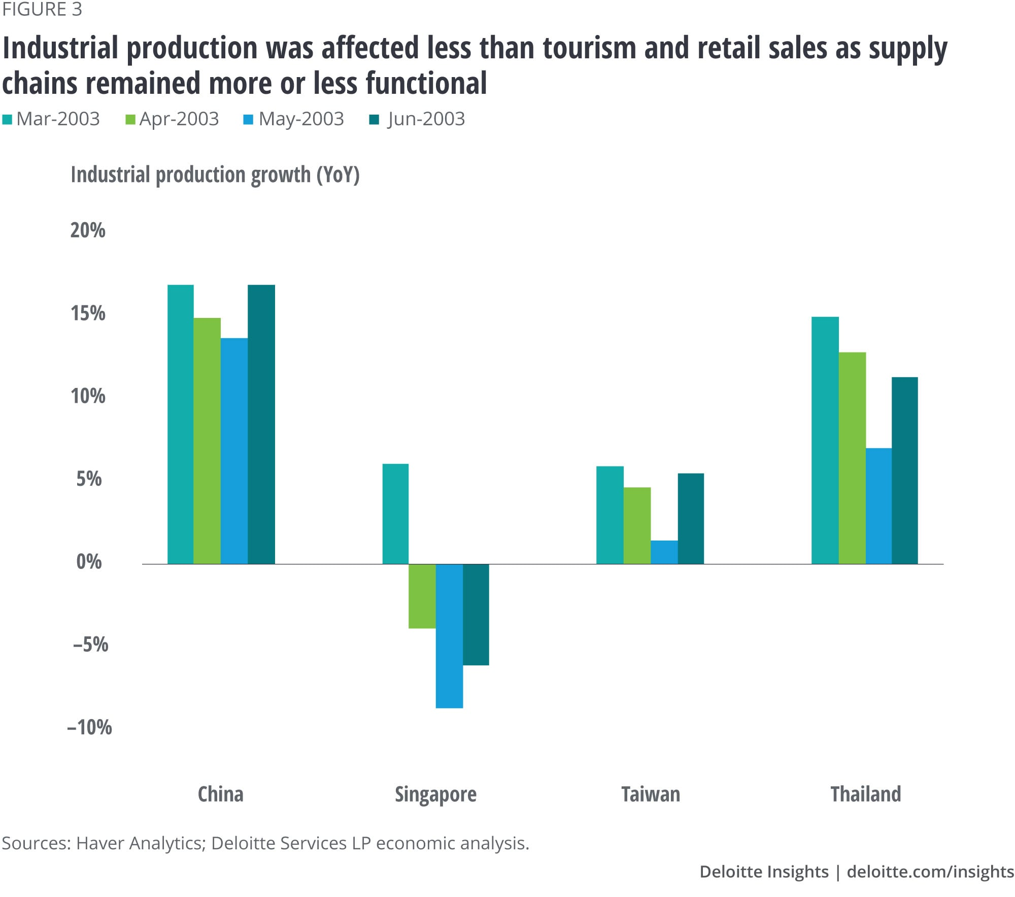 Industrial production was affected less than tourism and retail sales as supply chains remained more or less functional