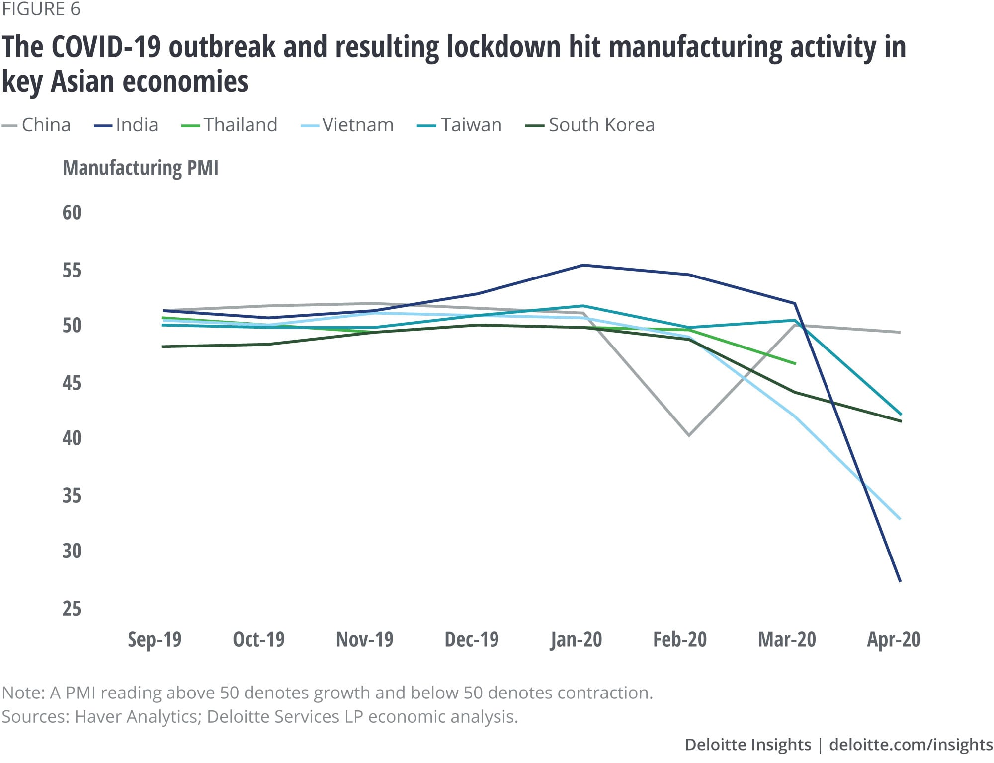 The COVID-19 outbreak and resulting lockdown hit manufacturing activity in key Asian economies