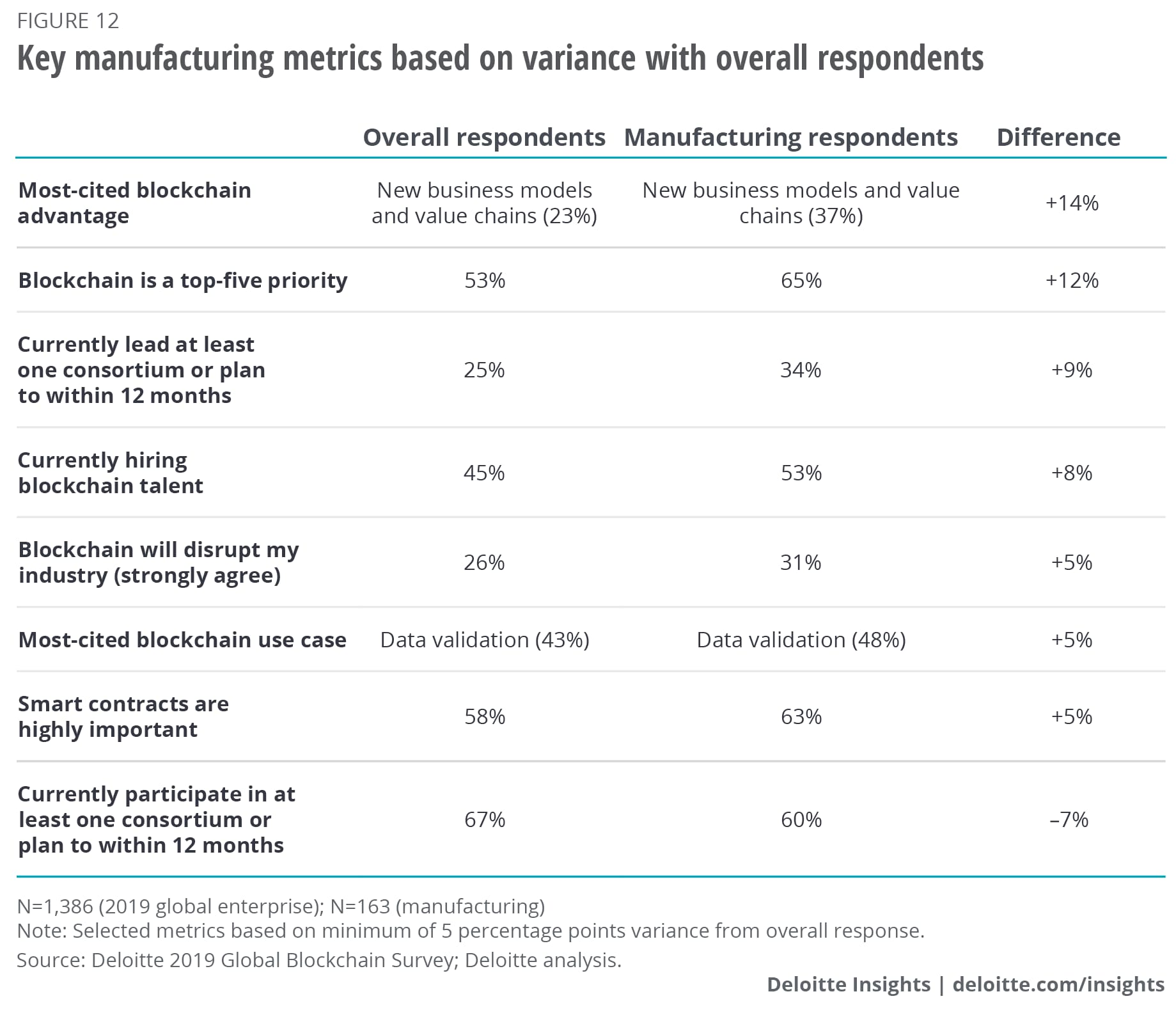 Key manufacturing metrics based on variance with overall respondents