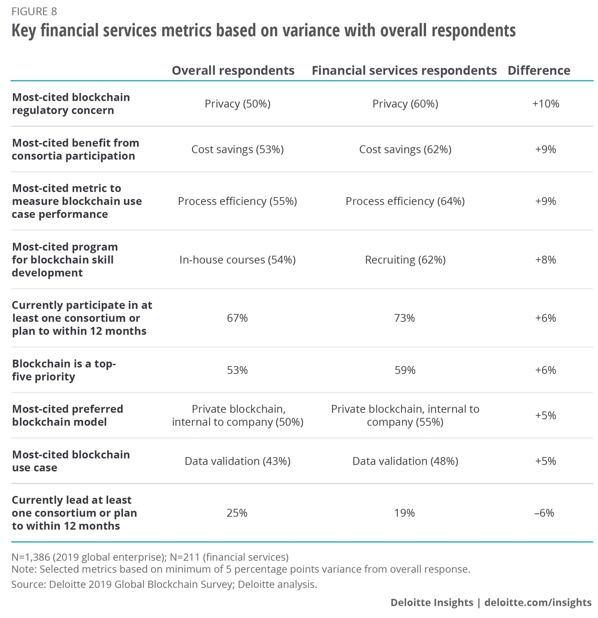 Key financial services metrics based on variance with overall respondents