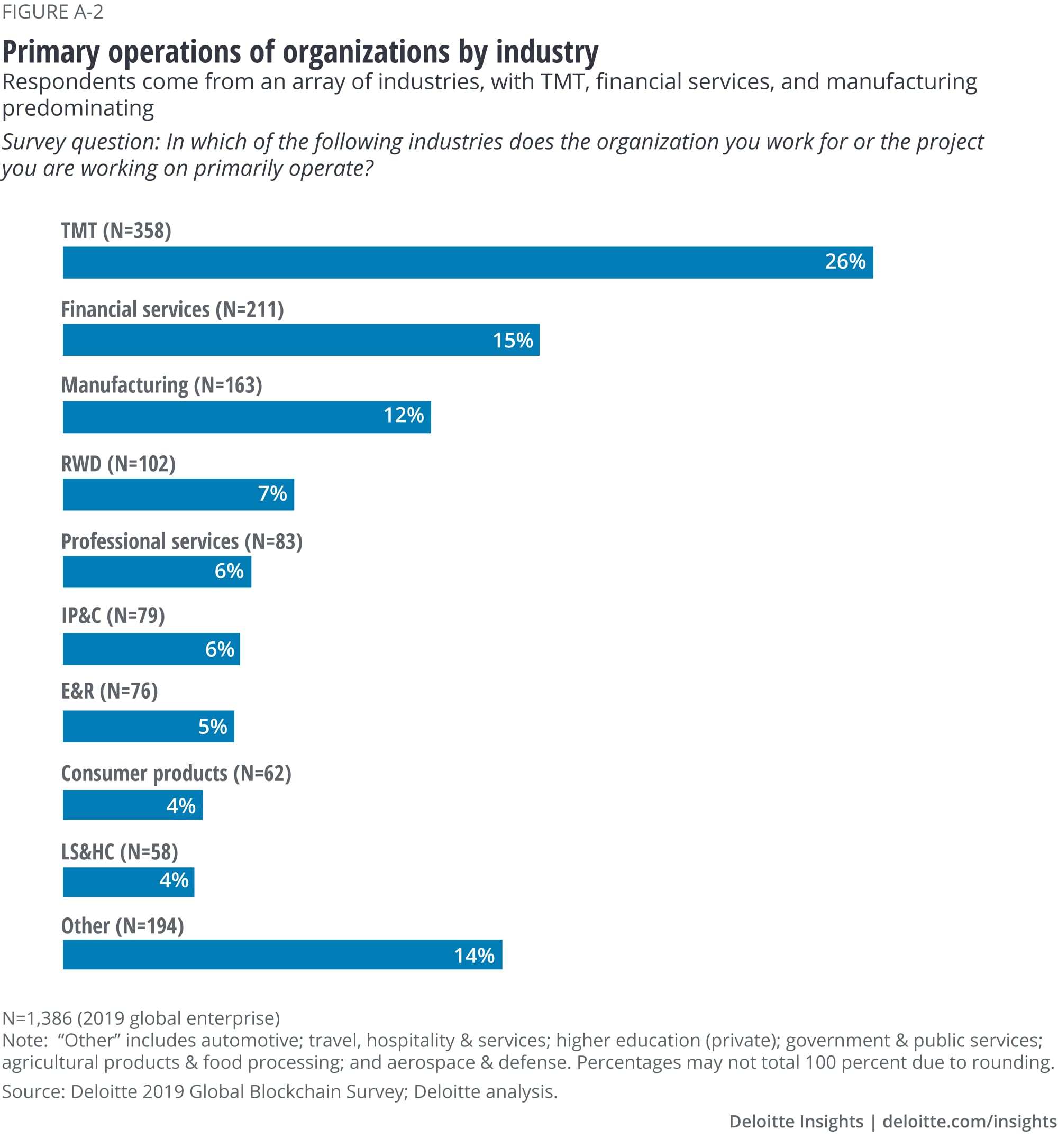 Primary operations of organizations by industry