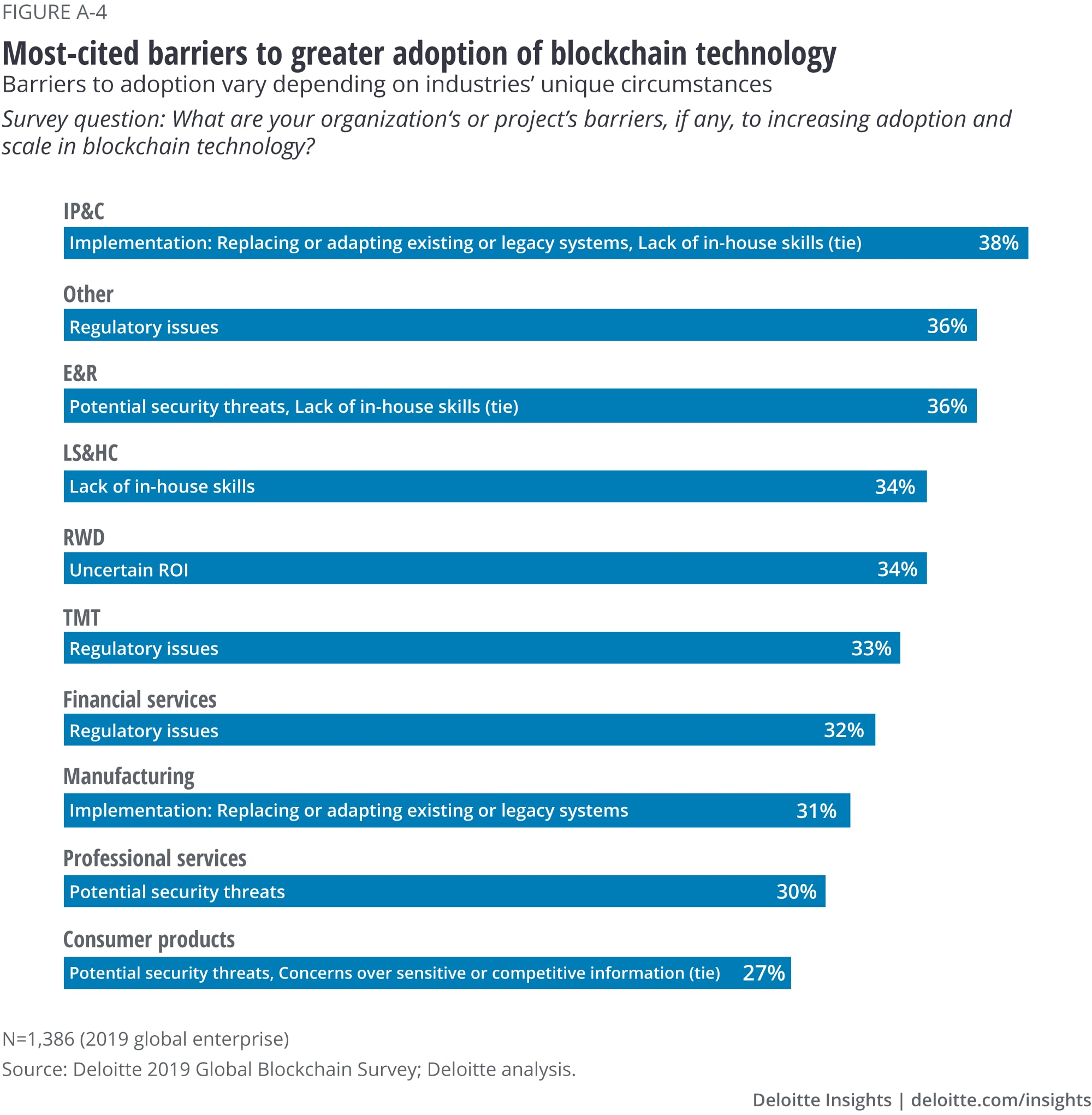 Most-cited barriers to greater adoption in blockchain technology