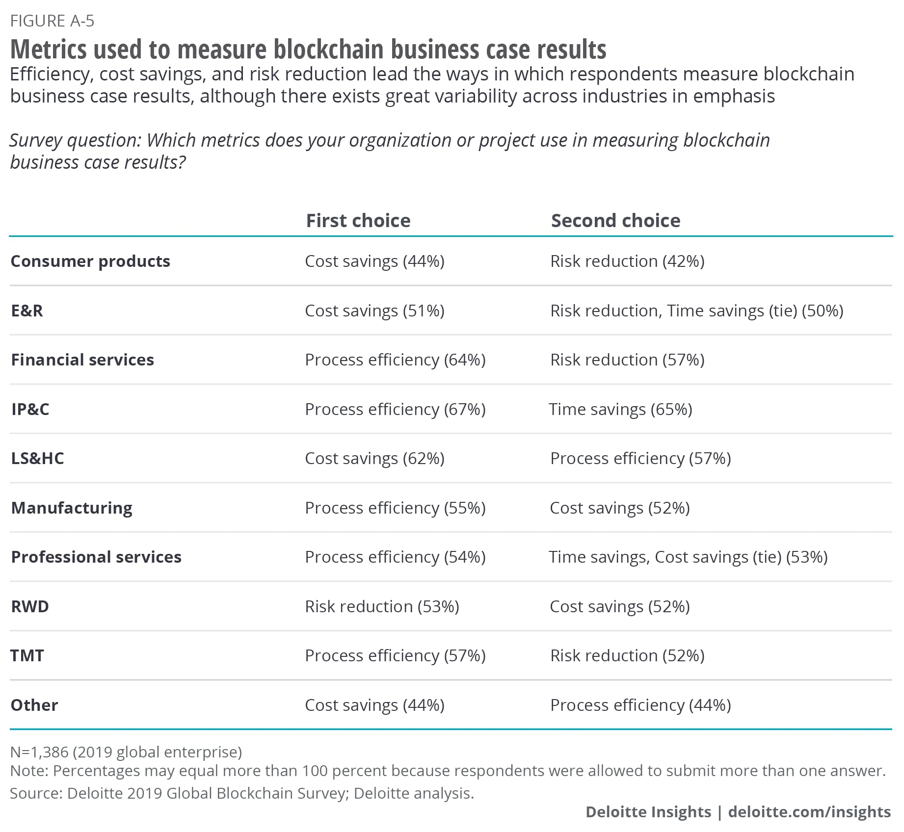 Metrics used to measure blockchain business case results