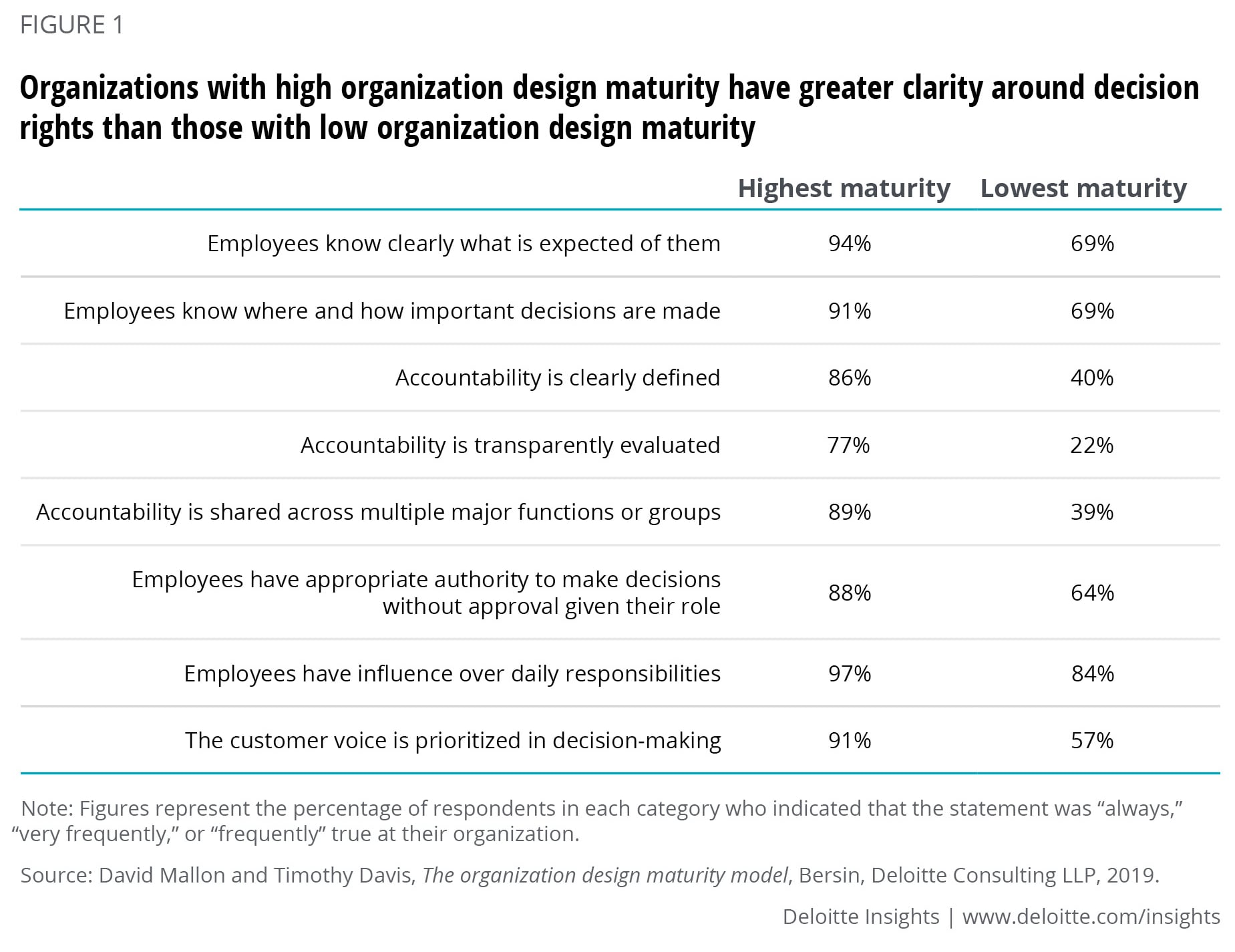 Organizations with high organization design maturity have greater clarity around decision rights than those with low organization design maturity