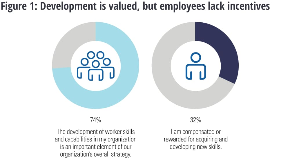 Development is valued, but employees lack incentives