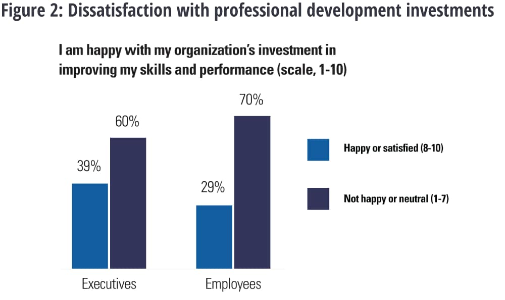 Dissatisfaction with professional development investments