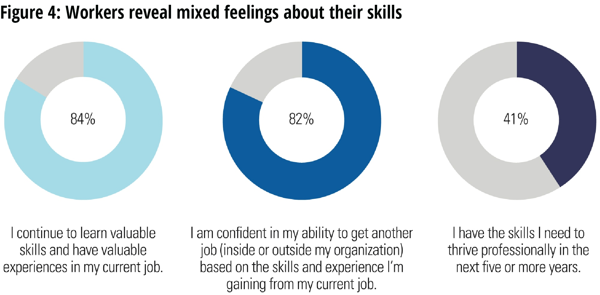 Workers reveal mixed feelings about their skills
