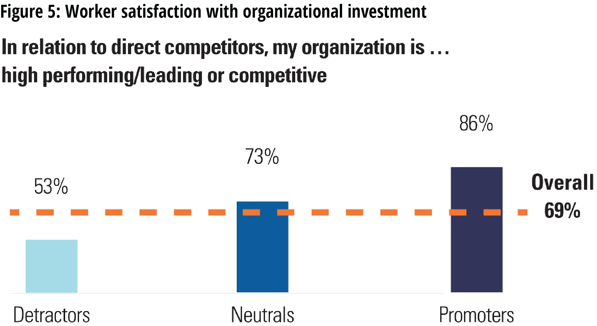 Workers satisfaction with organizational investment